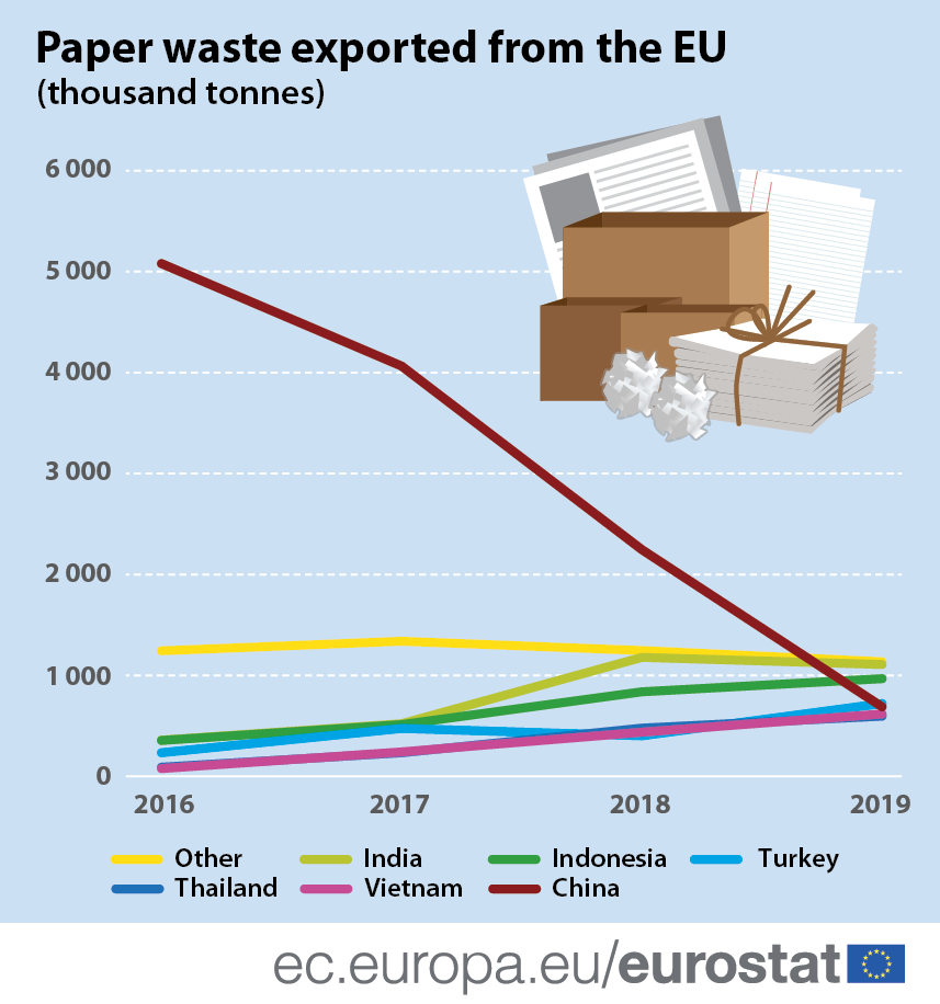Infographic: Paper waste exported from the EU