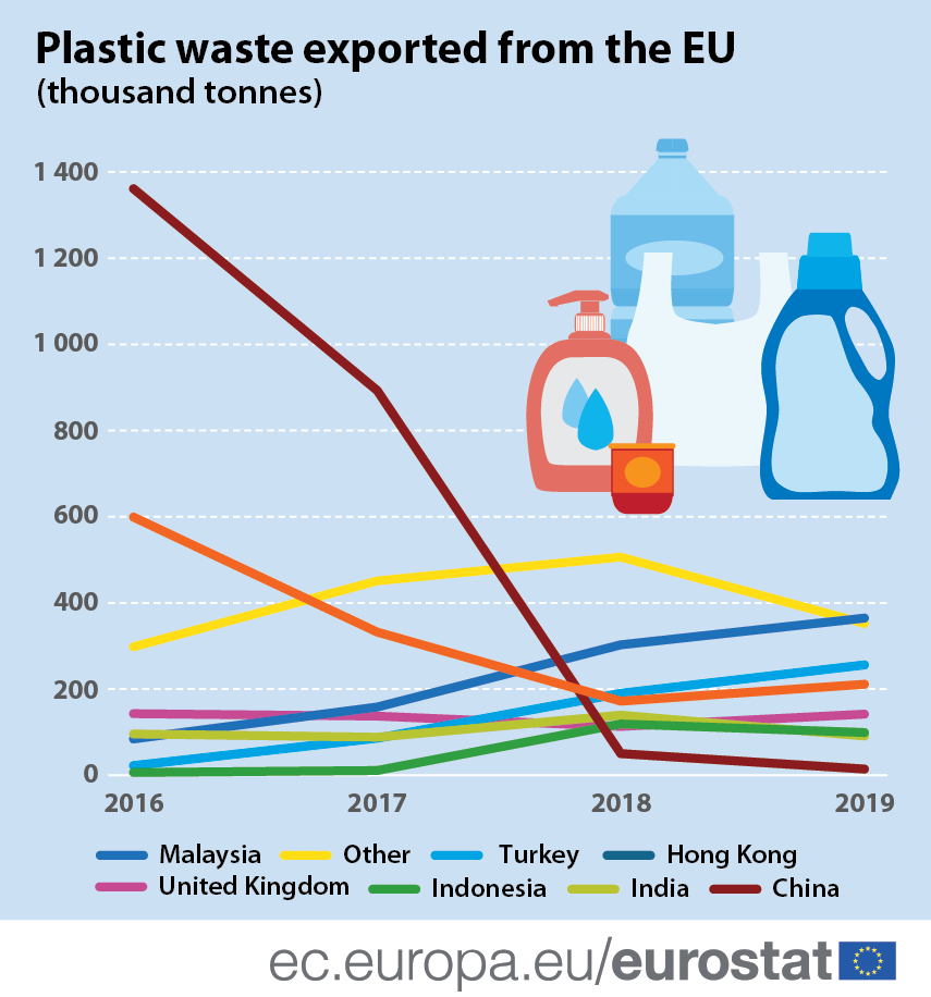 Infographic: Plastic waste exported from the EU