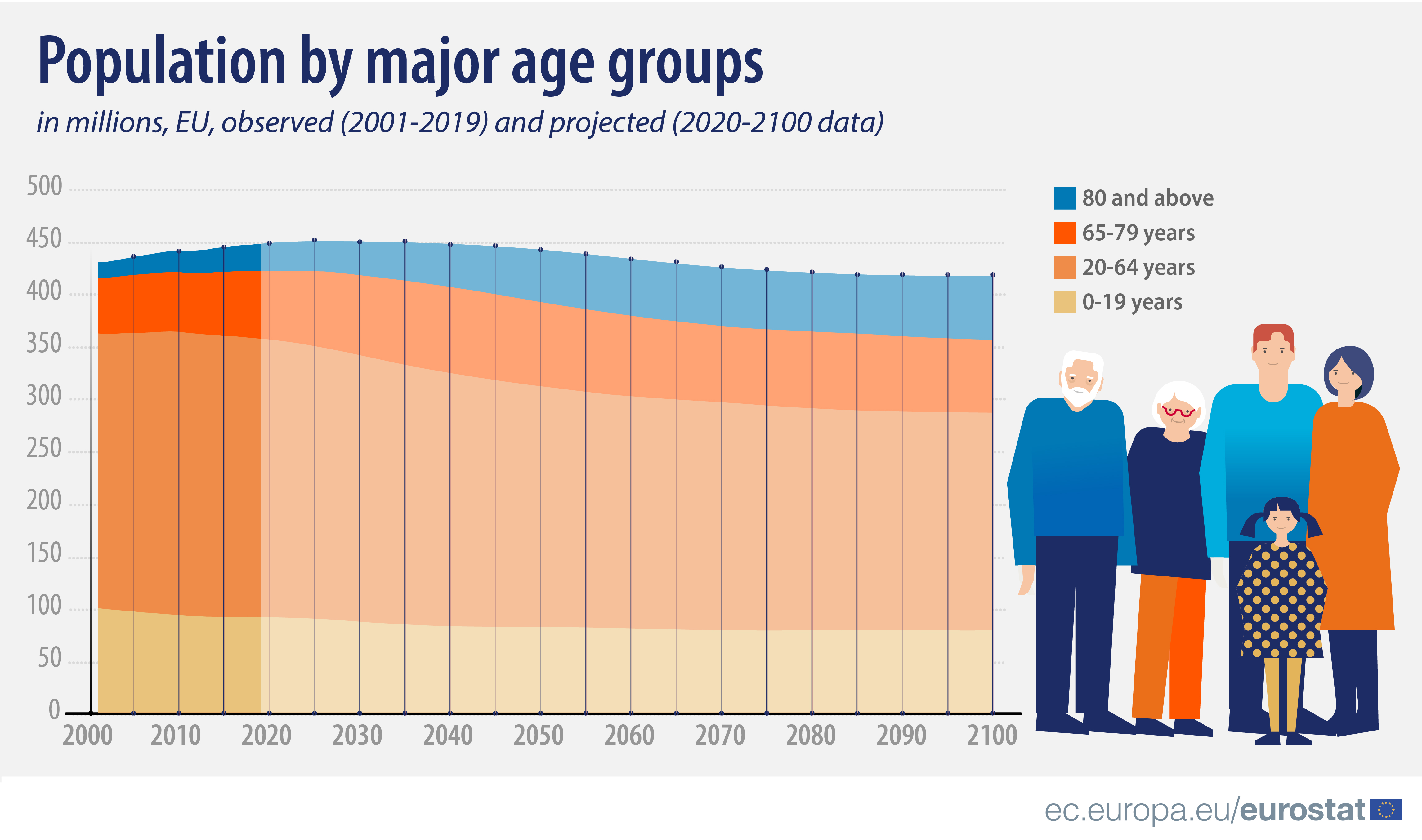 Population by major age groups