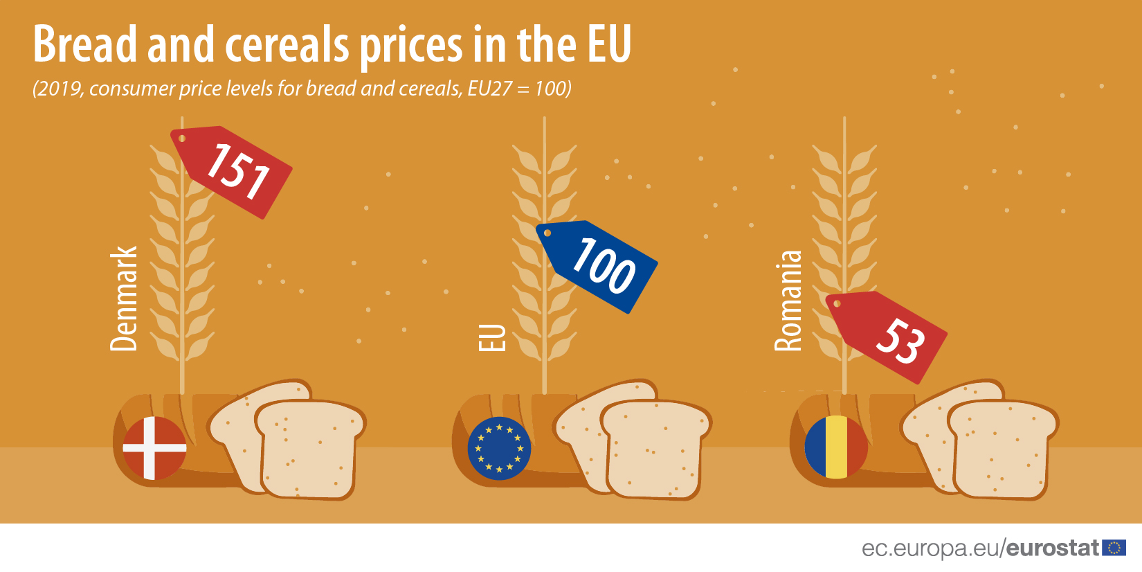 Bread and cereals prices in the EU, 2019