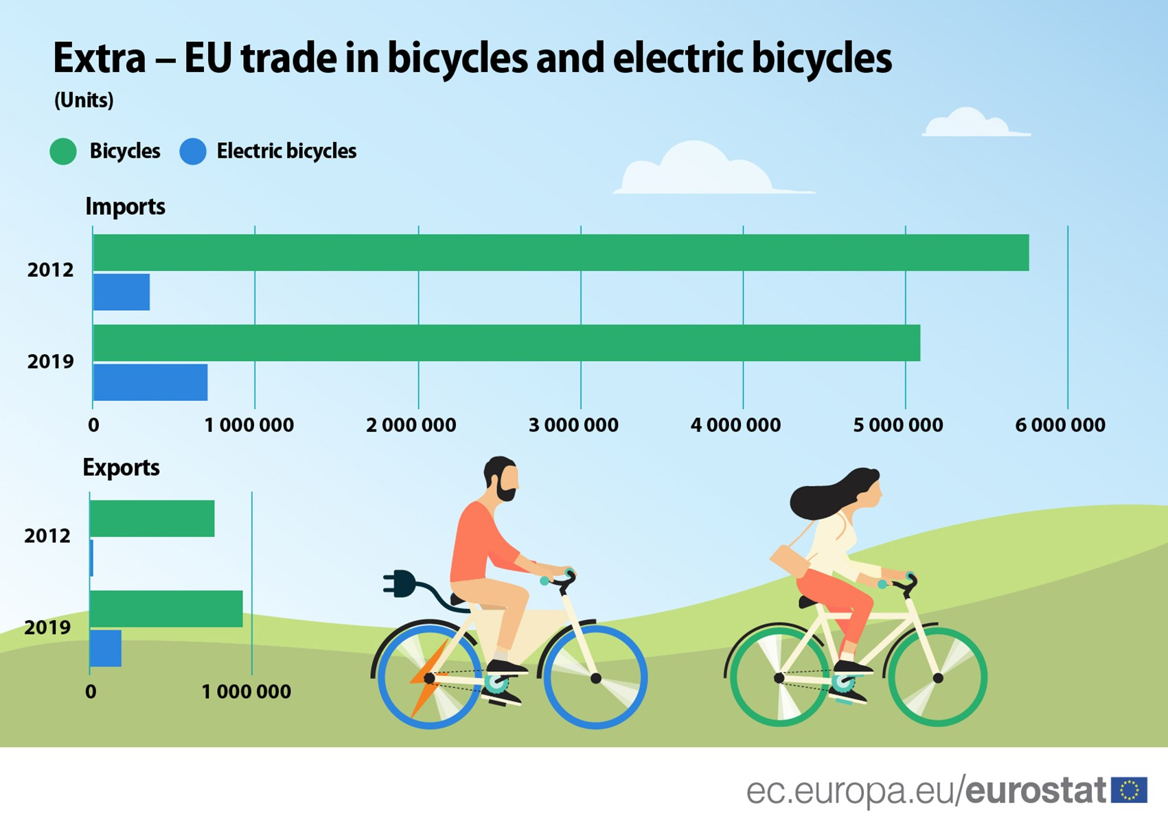 EU trade in bicycles and electric bicycles