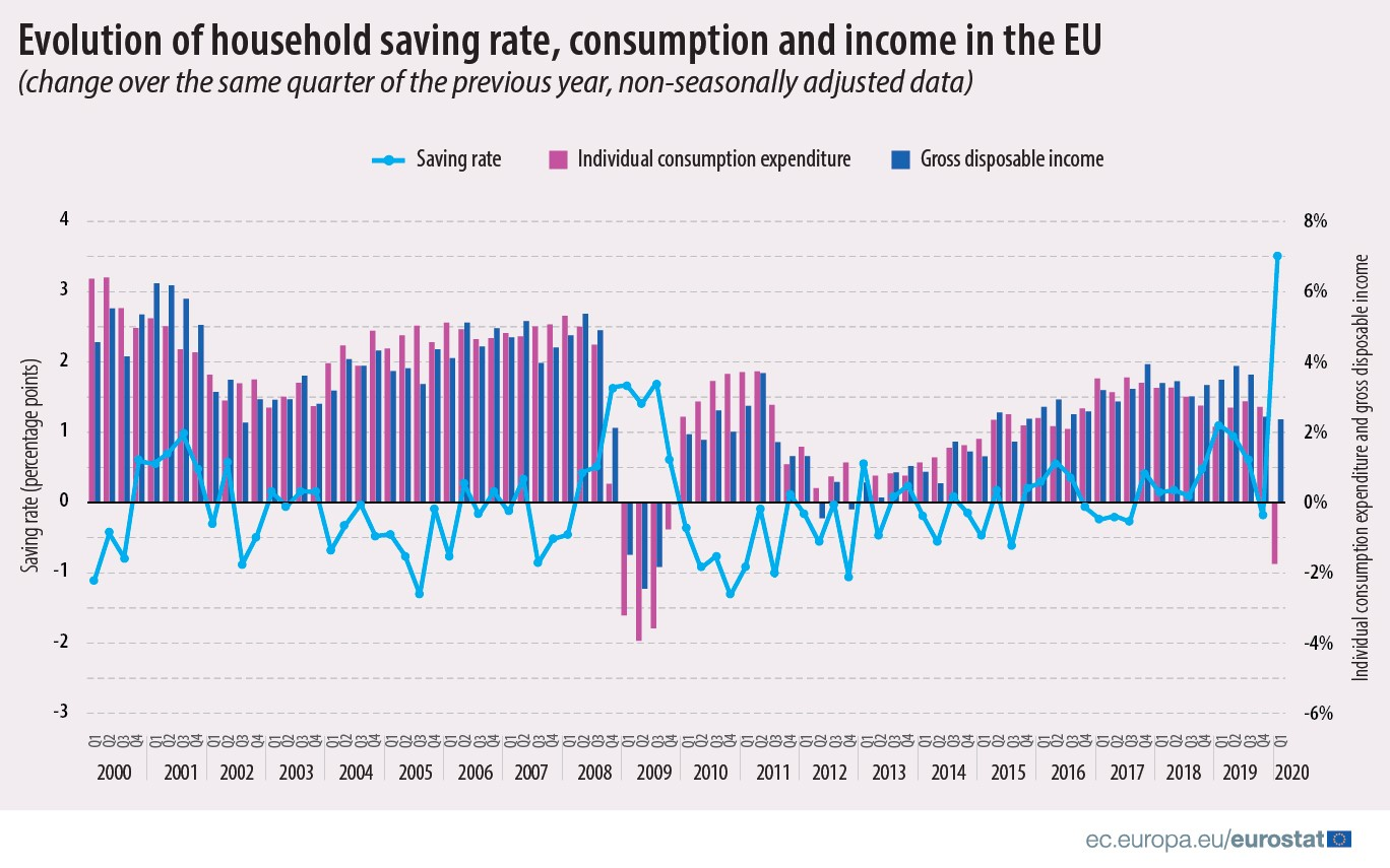 Evolution of household saving rate, consumption and income in the EU