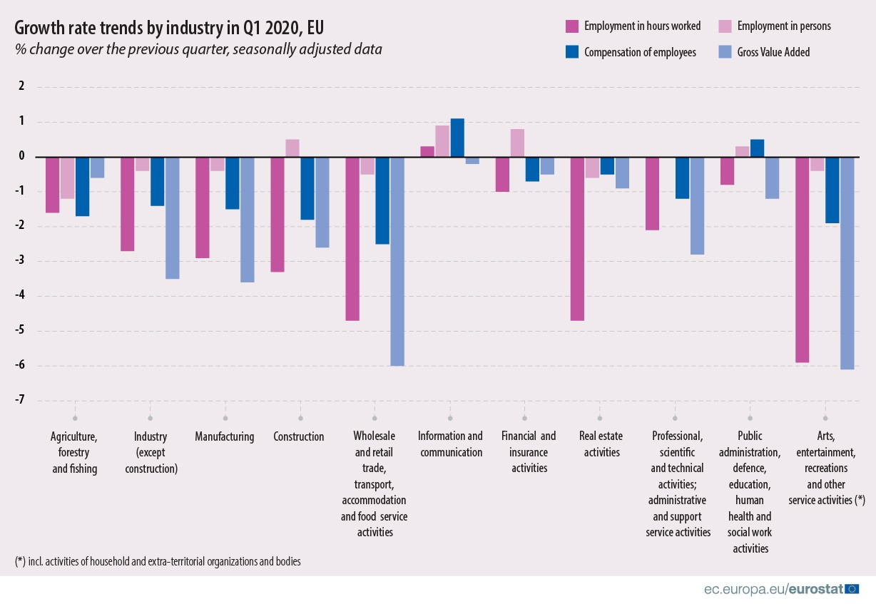 Growth rate trends by industry in Q1 2020