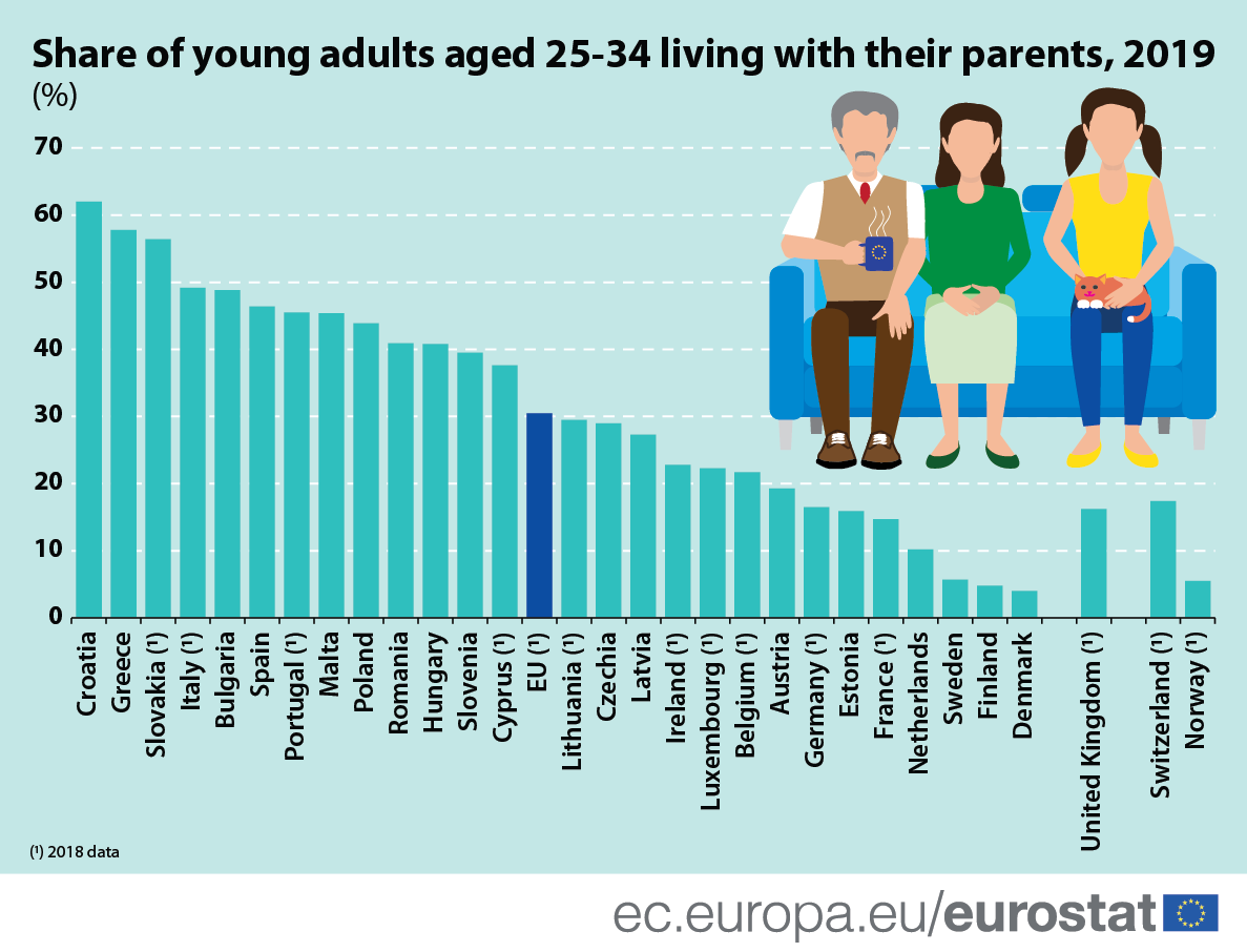 Infographic: Share of young adults aged 25-34 living with their parents