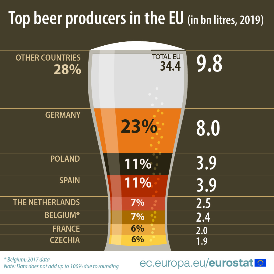 Top beer producers in the EU, 2019