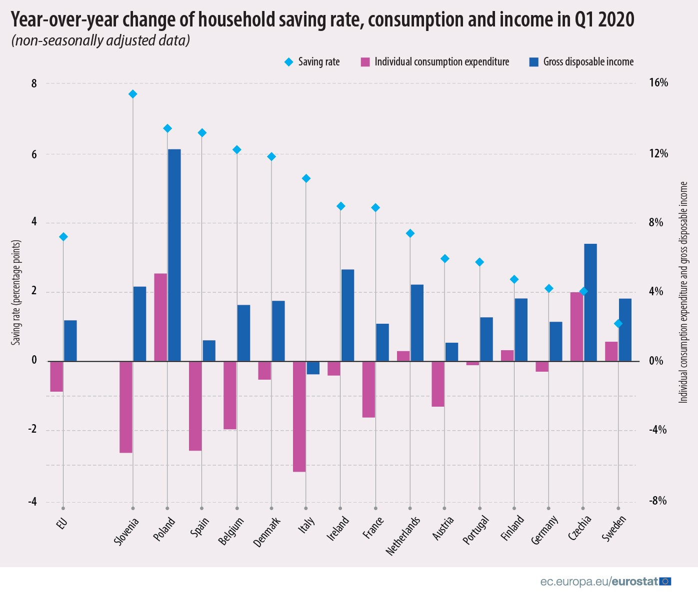 Year-over-year change of household saving rate, consumption and income in Q1 2020