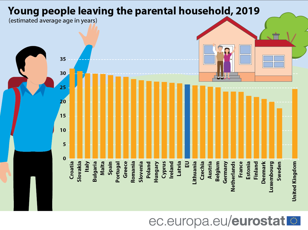 Infographic: Young people leaving the parental household, 2019