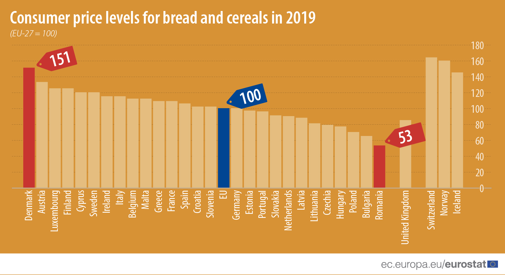 Consumer price levels for bread and cereals in 2019