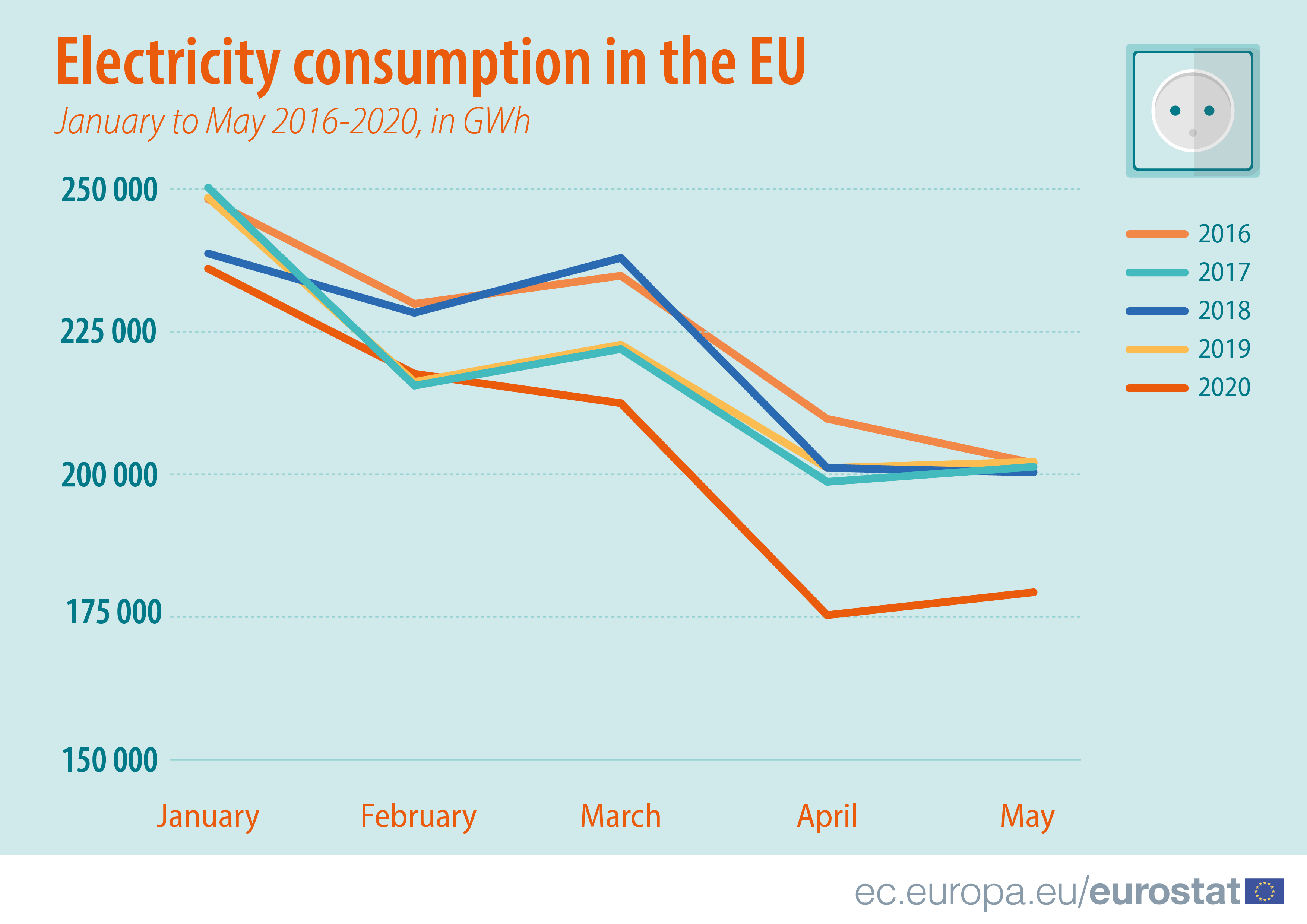 Electricity consumption in the EU, January to May 2016 - 2020, in GWh