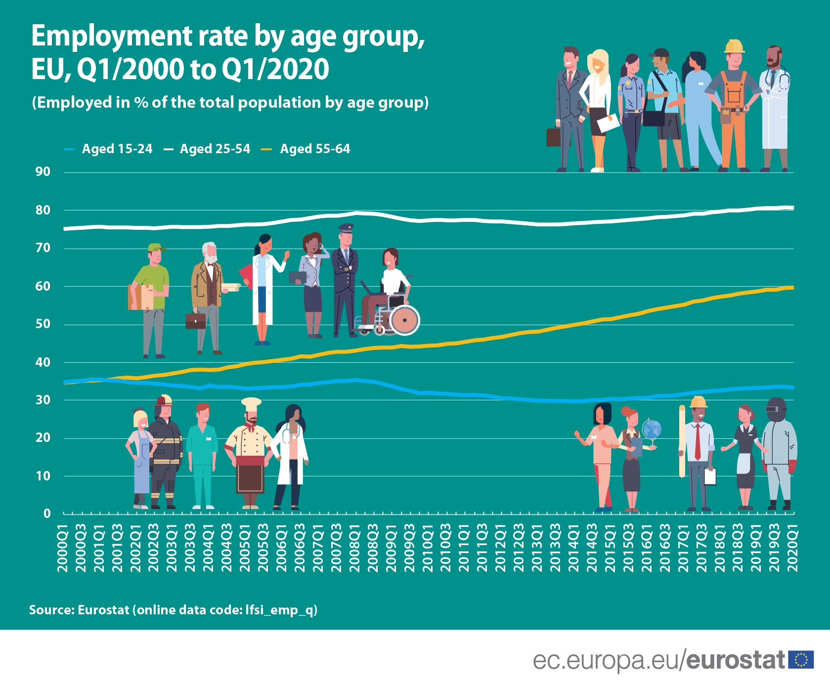 Employment rate by age group, Q1/2000 to Q1/2020