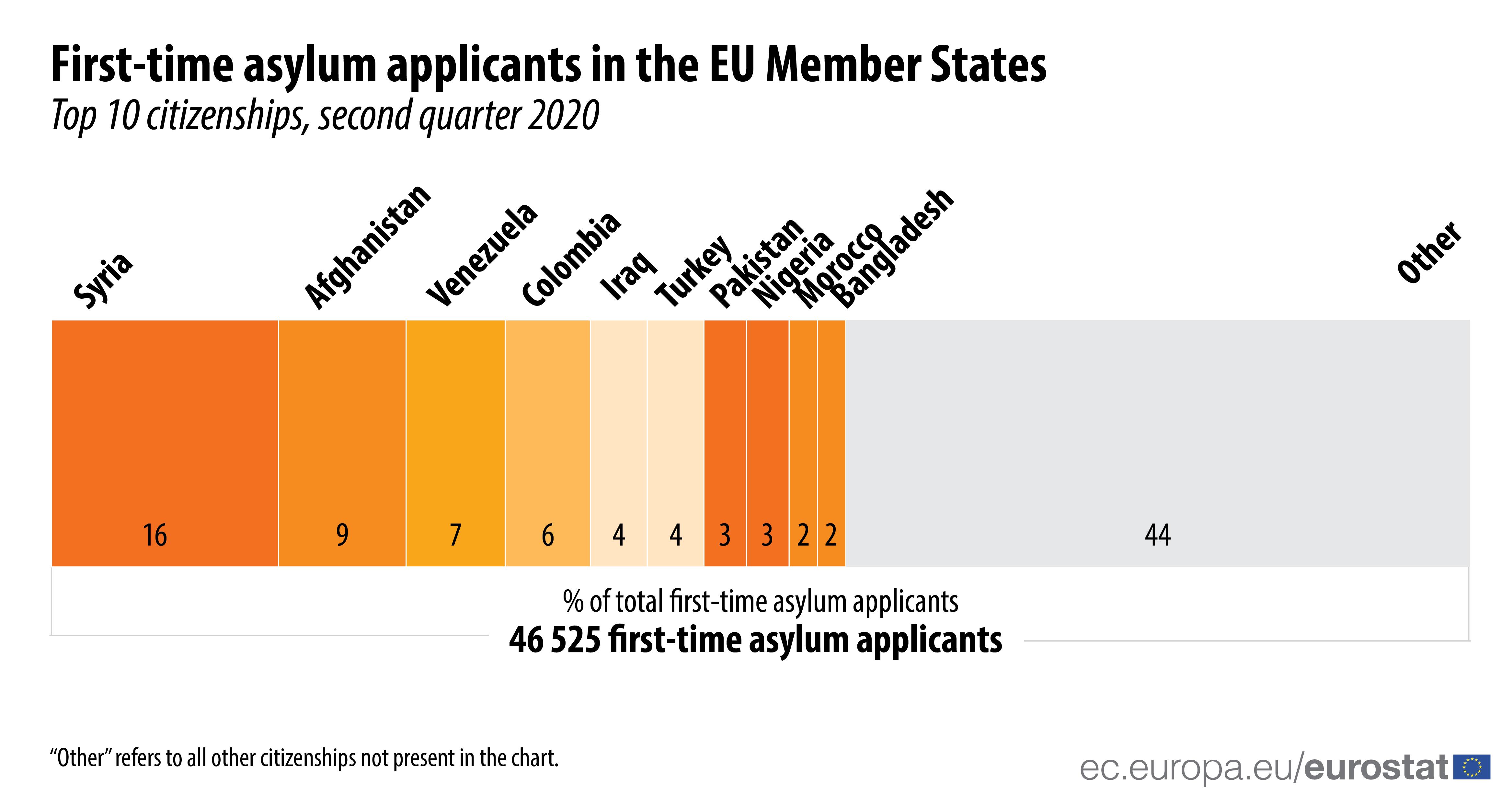 First-time asylum applicants, top citizenships, Q2 2020
