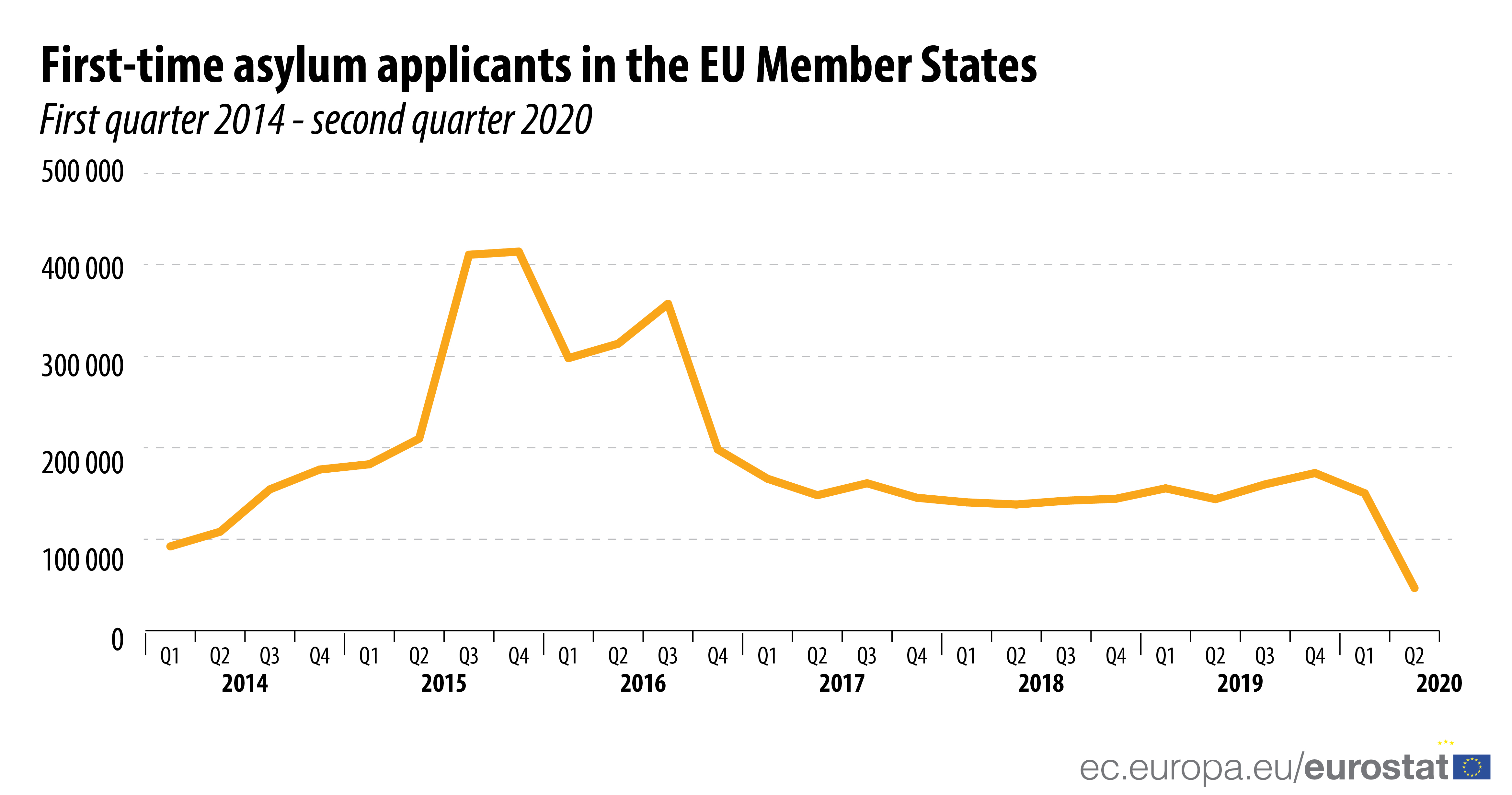 First-time asylum applicants in the EU Member States, 2014 2020
