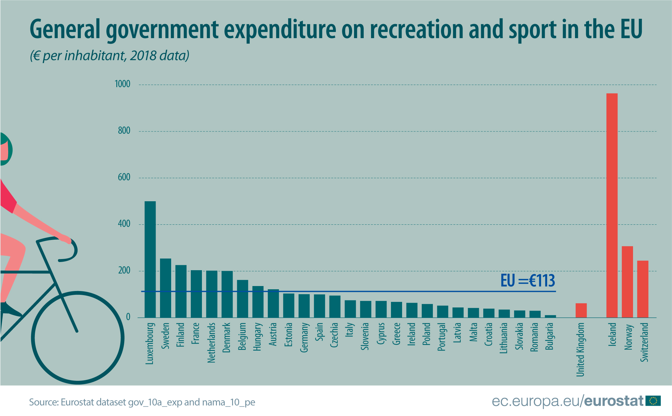 General government expenditure on recreation and sport in 2018