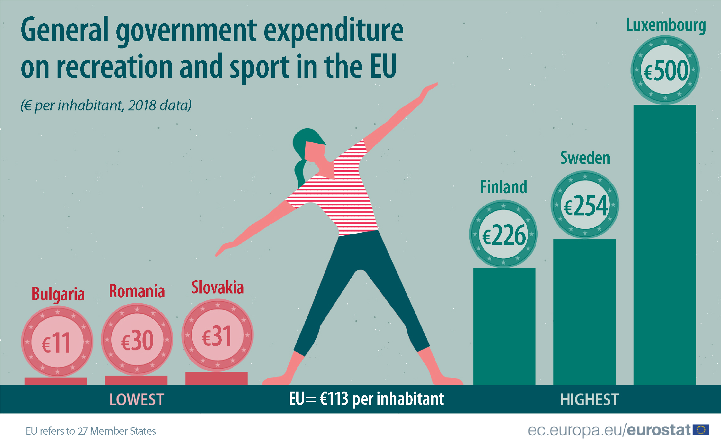 General government expenditure on recreation and sport in the EU, 2018