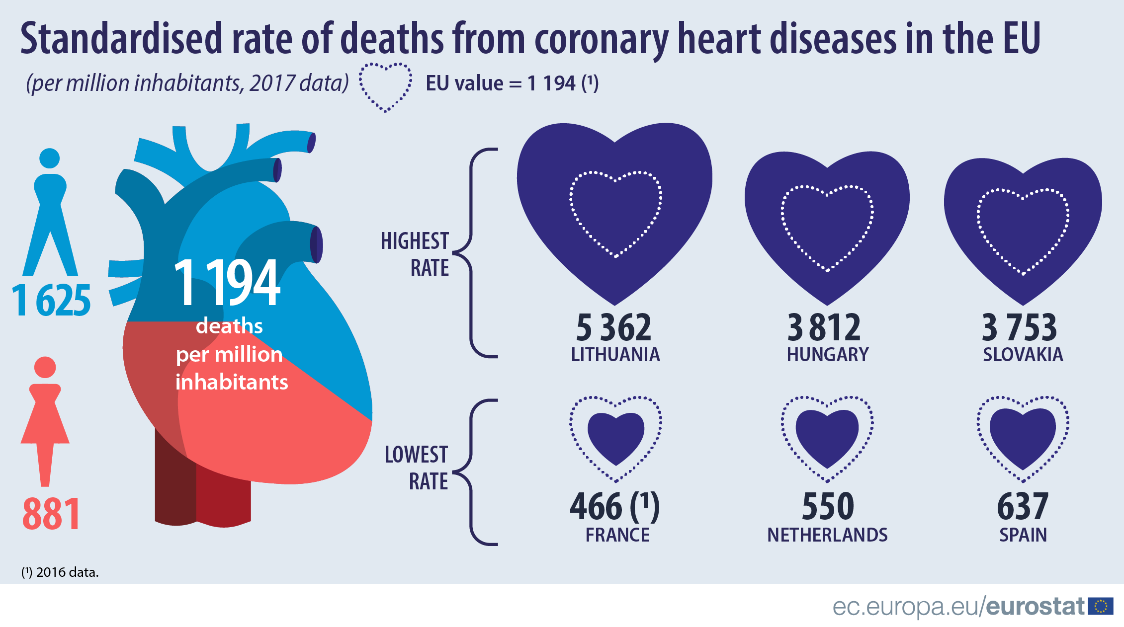 Infographic: Standardised rate of deaths from coronary heart diseases in the EU