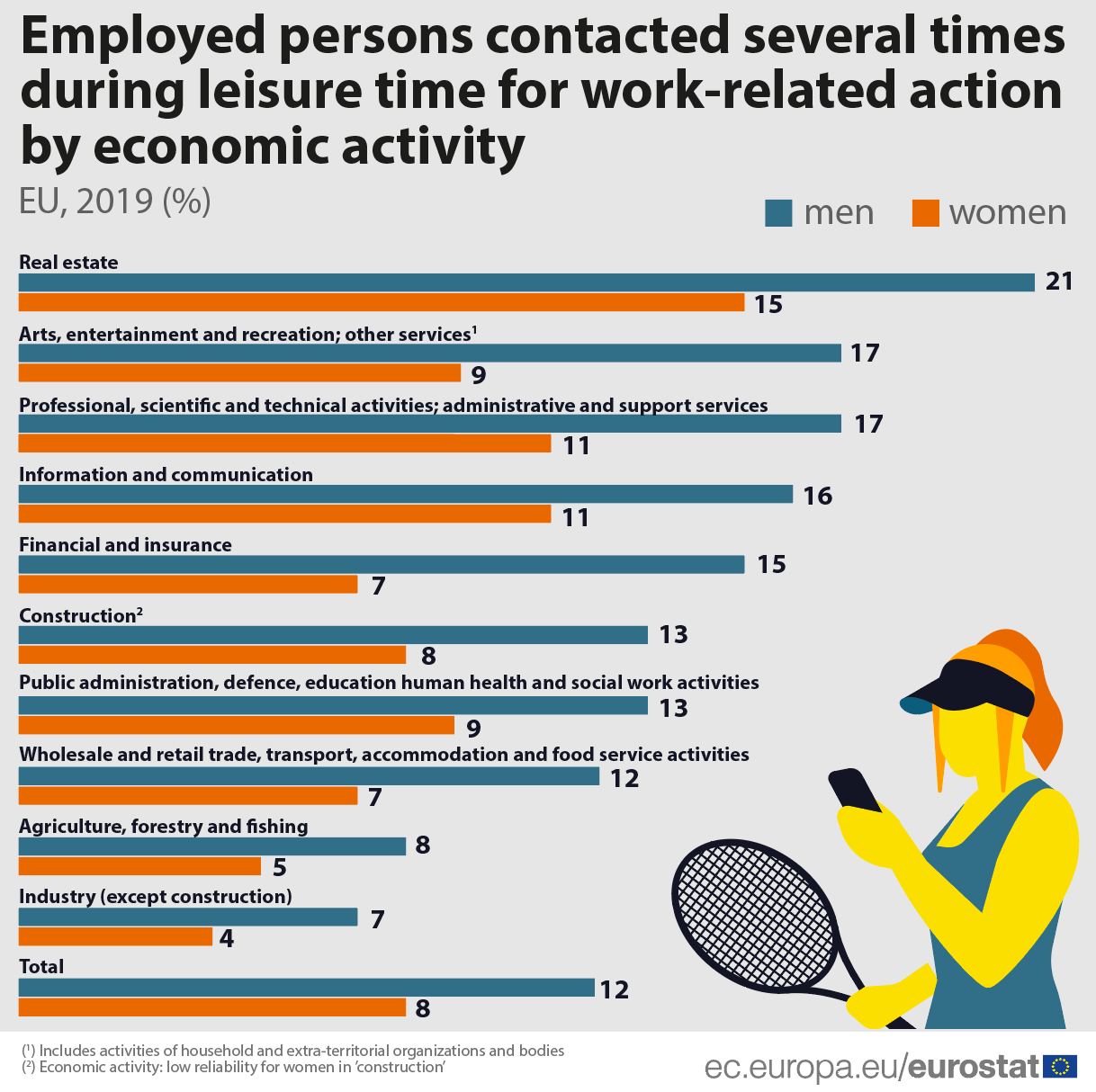 Contacts during leisure time by economic activity, 2019