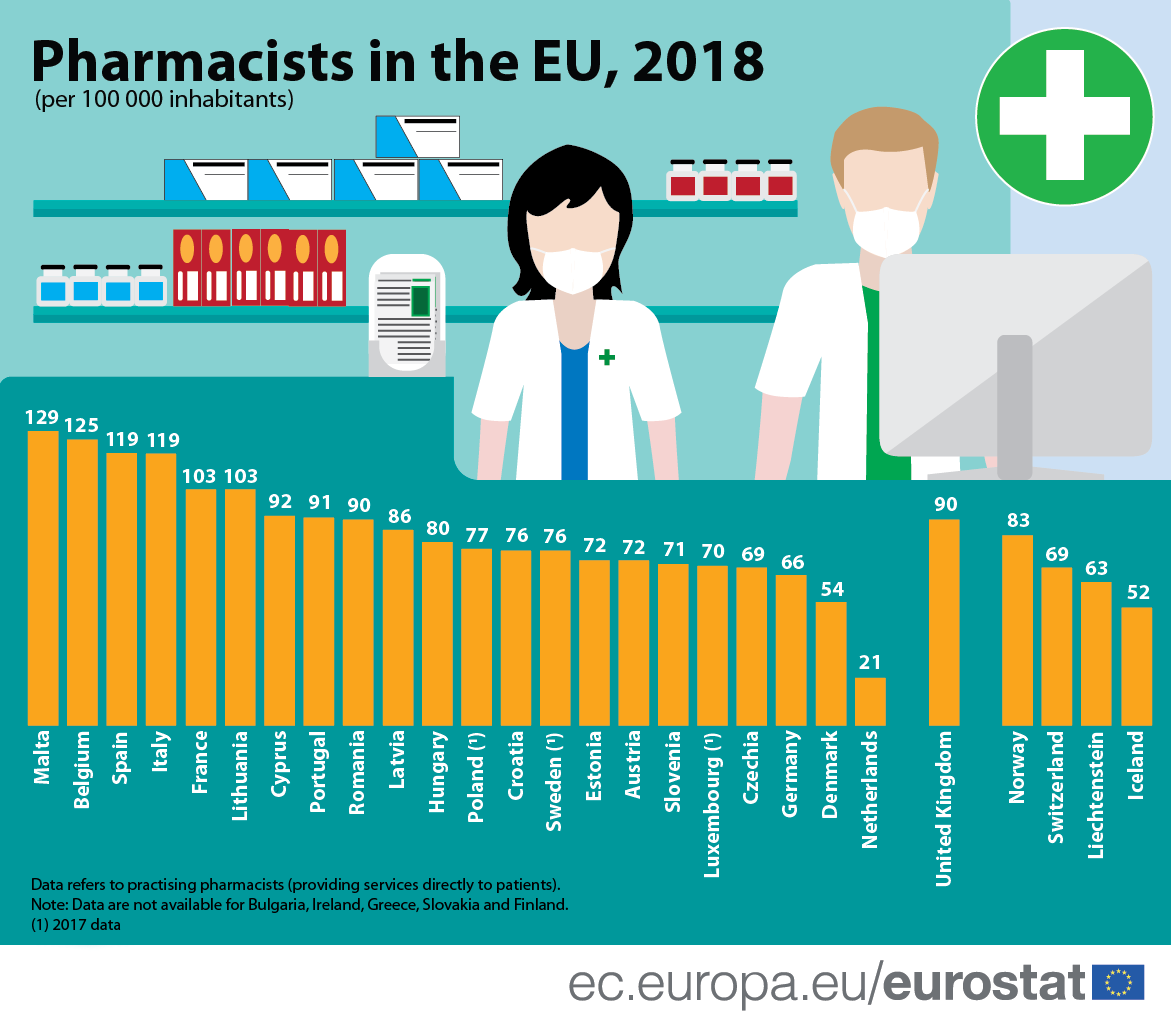 Infographic: Pharmacists in the EU