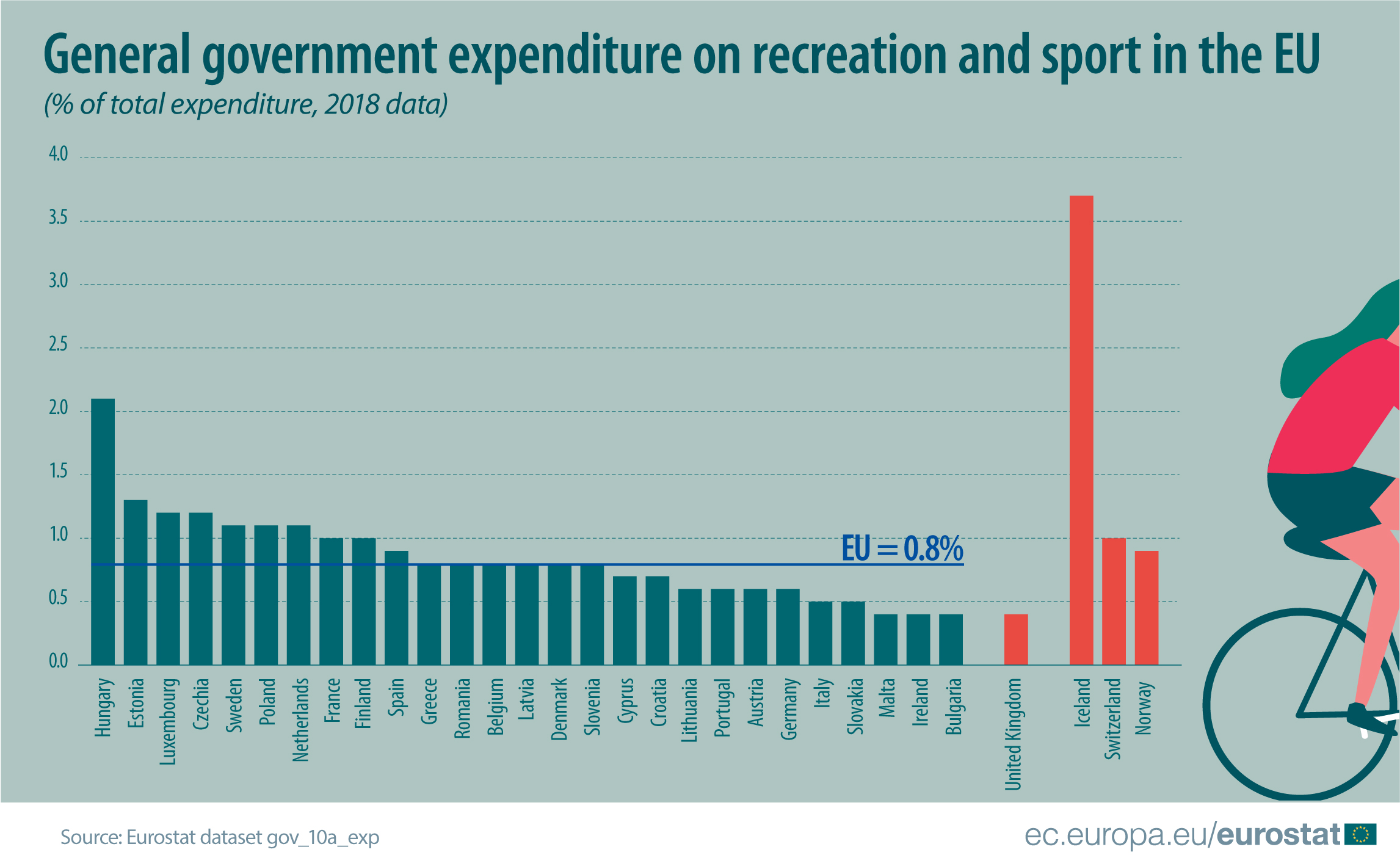 Ratio of government recreation and sport expenditure to total expenditure in 2018.