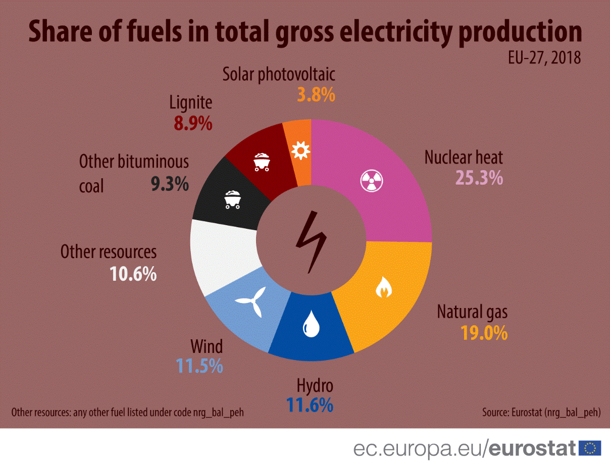 Share of fuels in total gross electricity production, EU27 - 2018