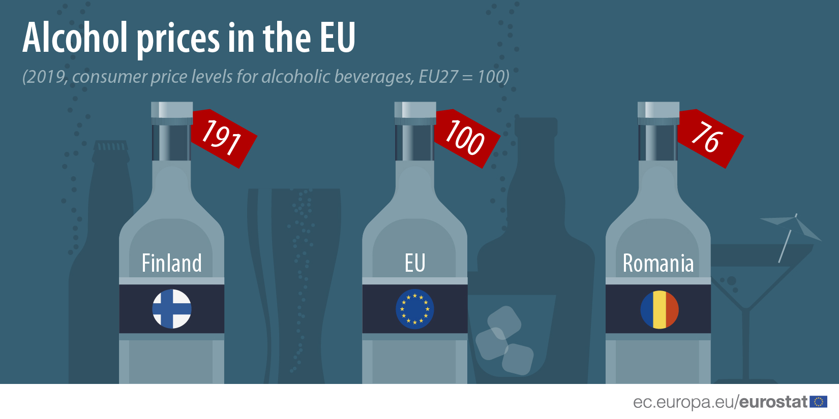 Alcohol prices in the EU, 2019