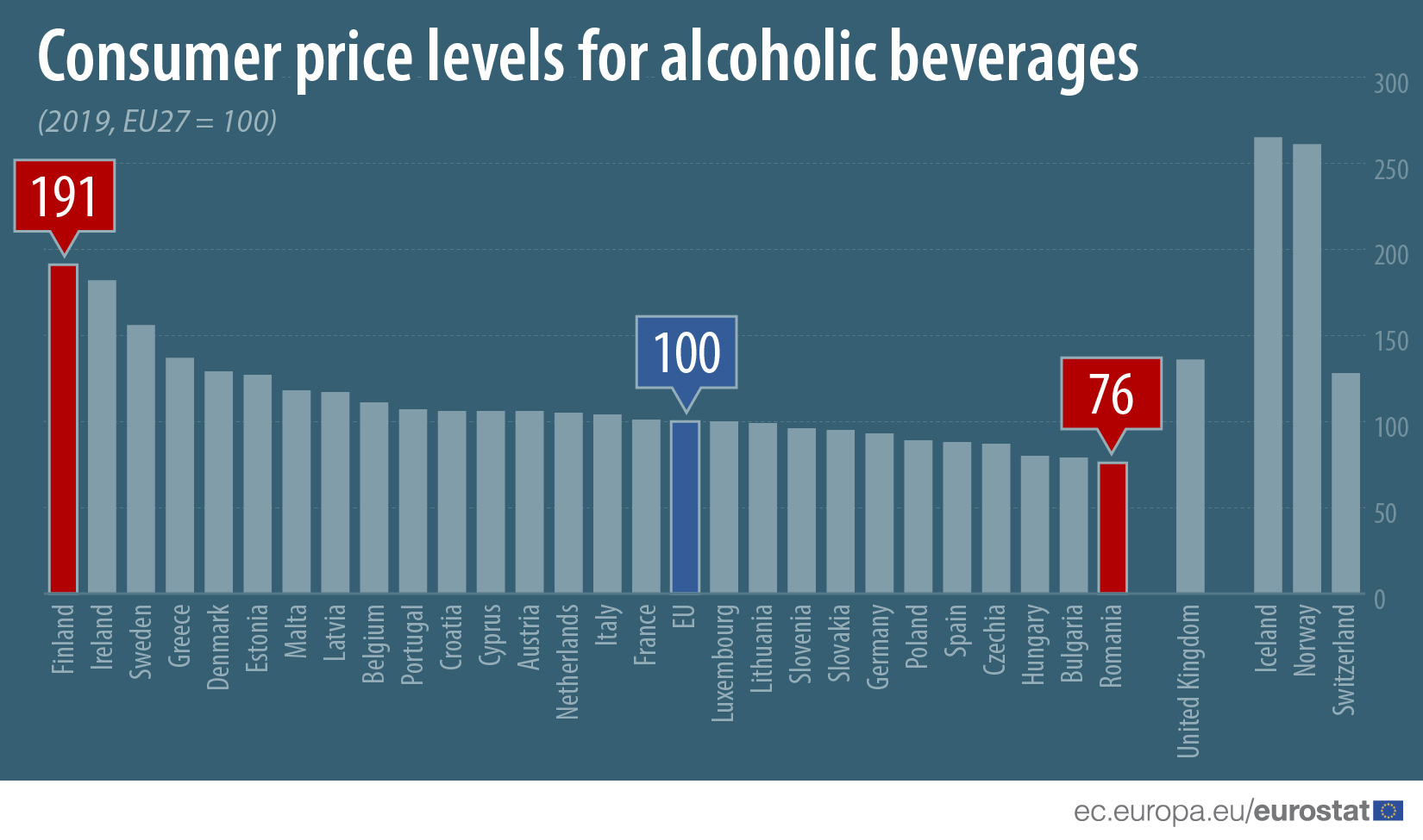 Consumer price levels for alcoholic beverages, 2019