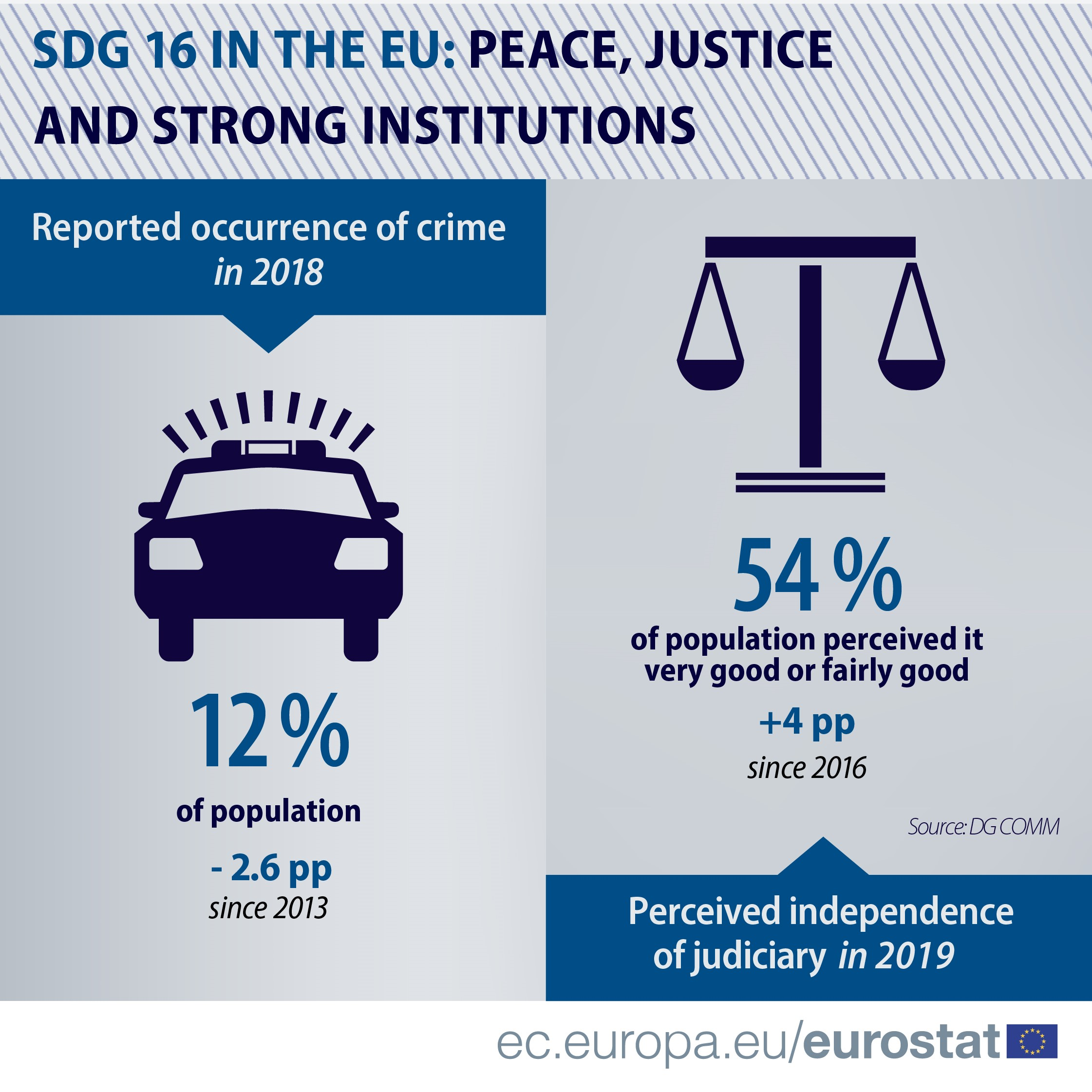 SDG 16 IN THE EU: Peace, justice and strong institution