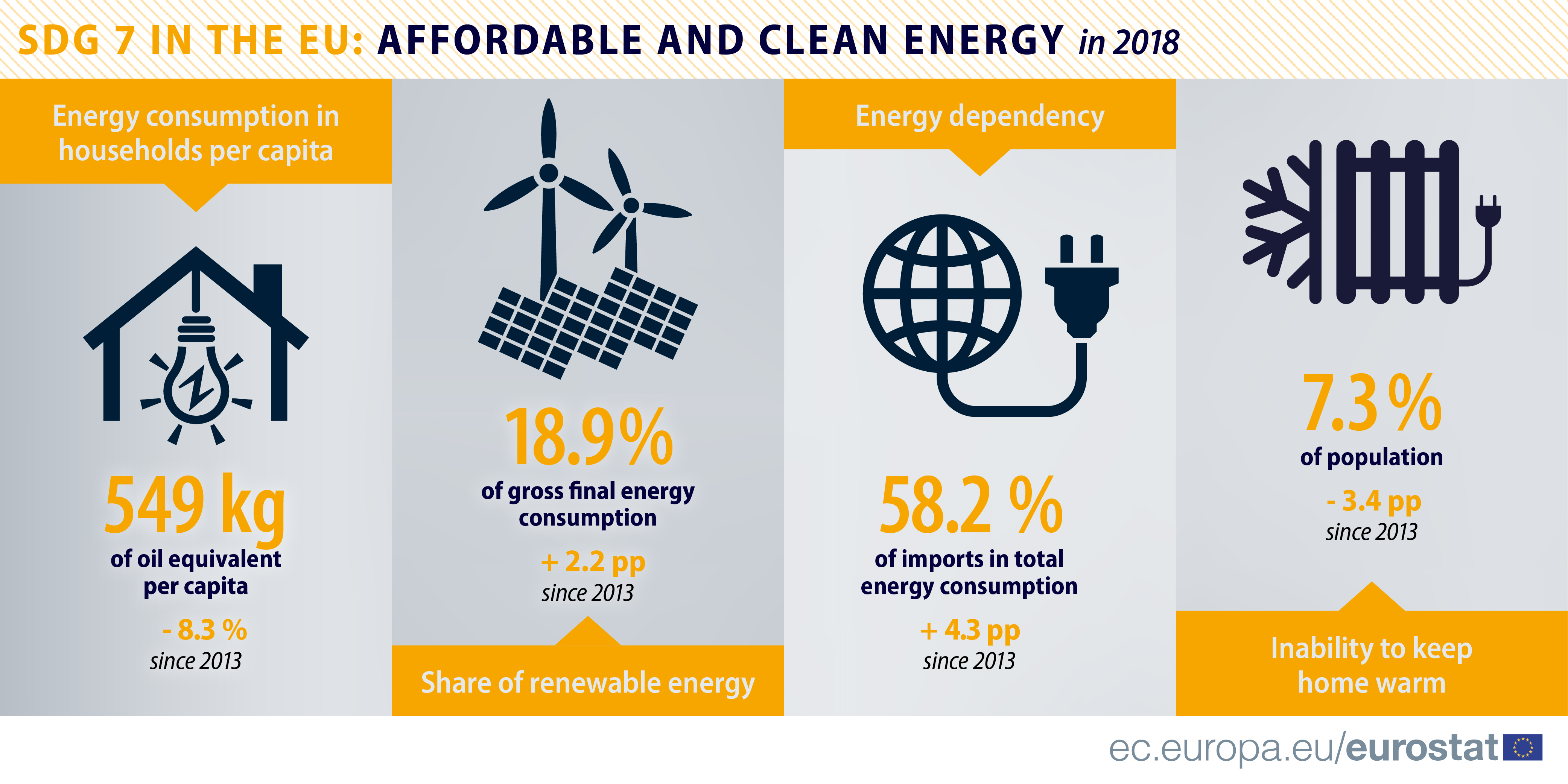 SDG 7 IN THE EU AFFORDABLE AND CLEAN ENERGY in 2018