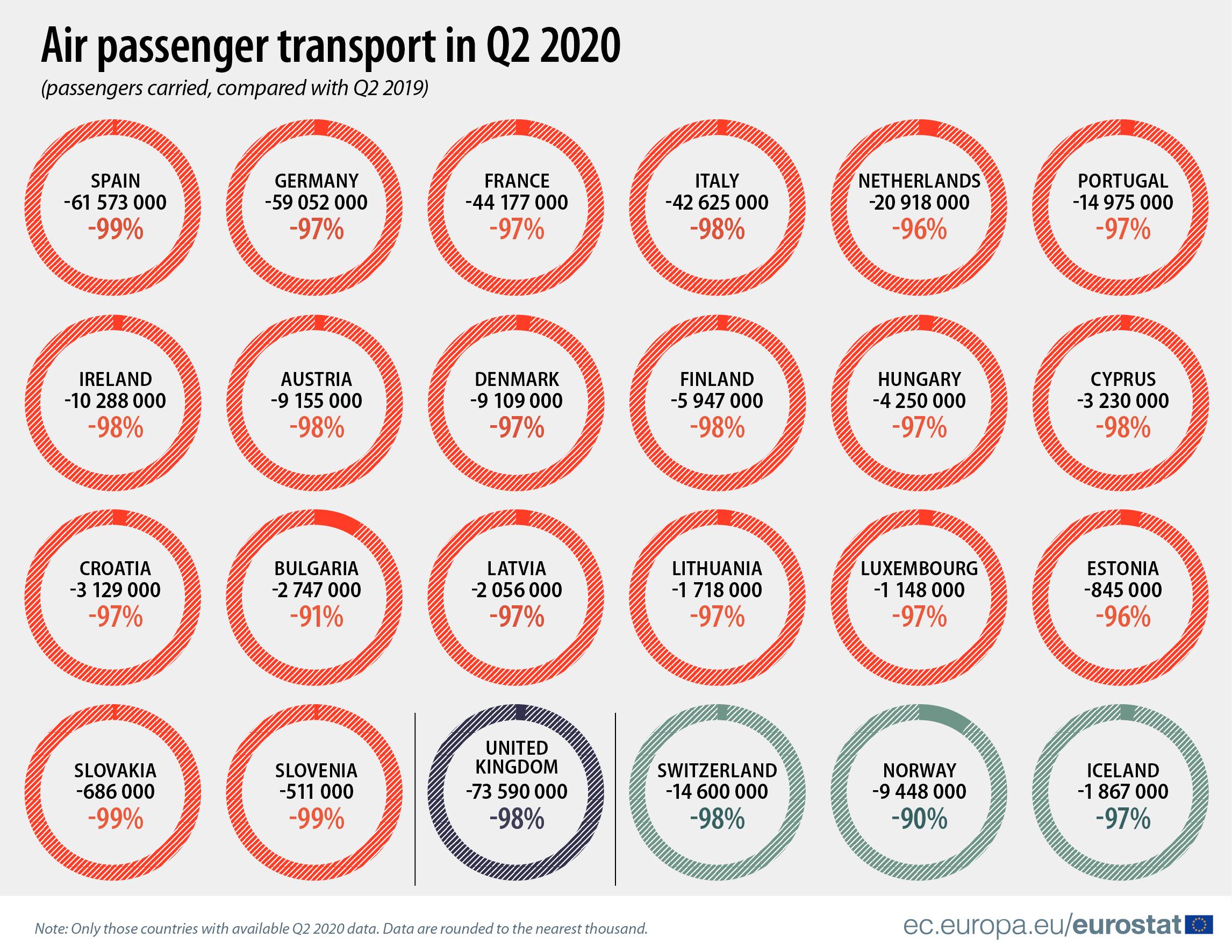 Air passenger transport in Q2 2020