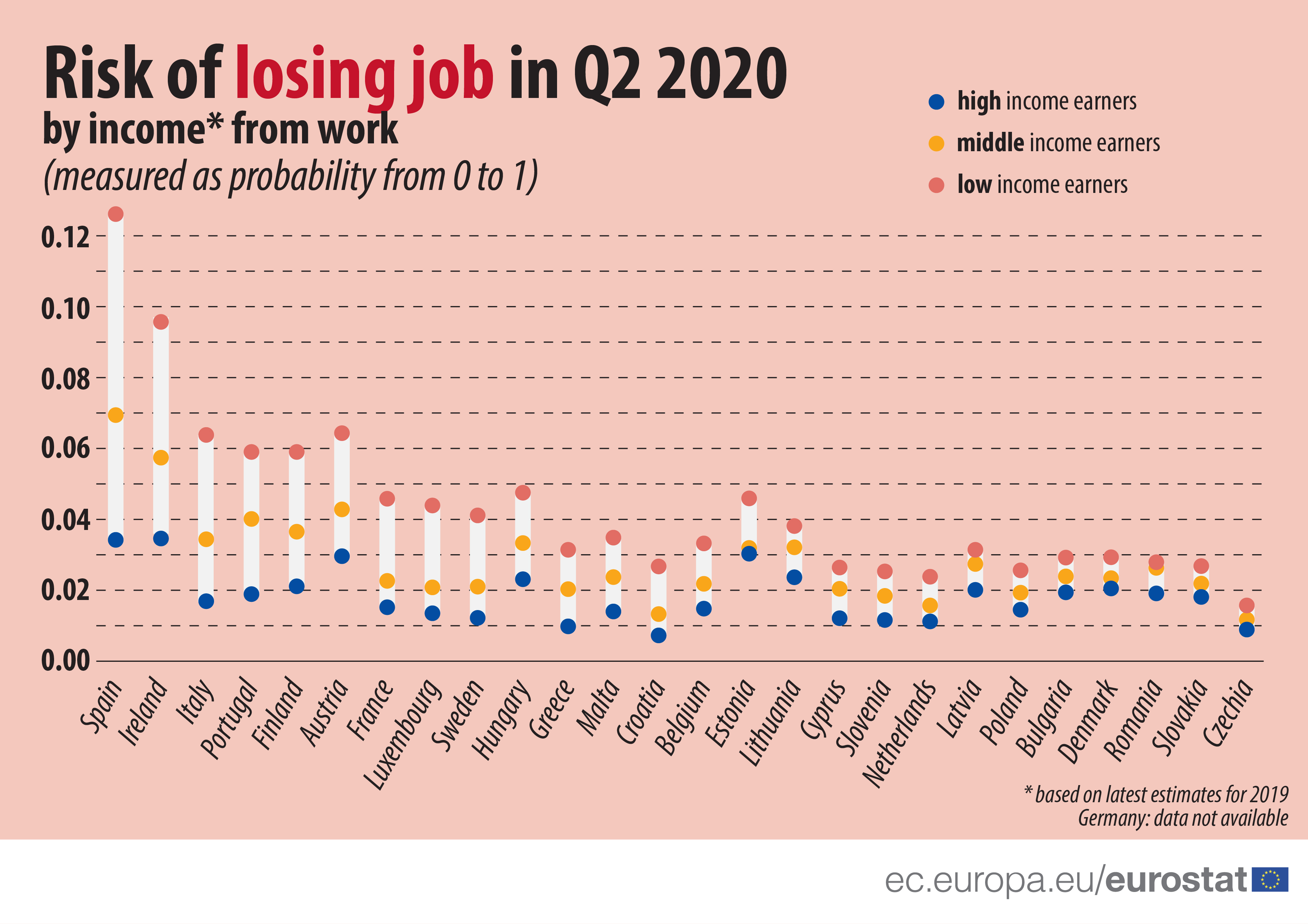 Risk of losing job by income from work, Q2 2020