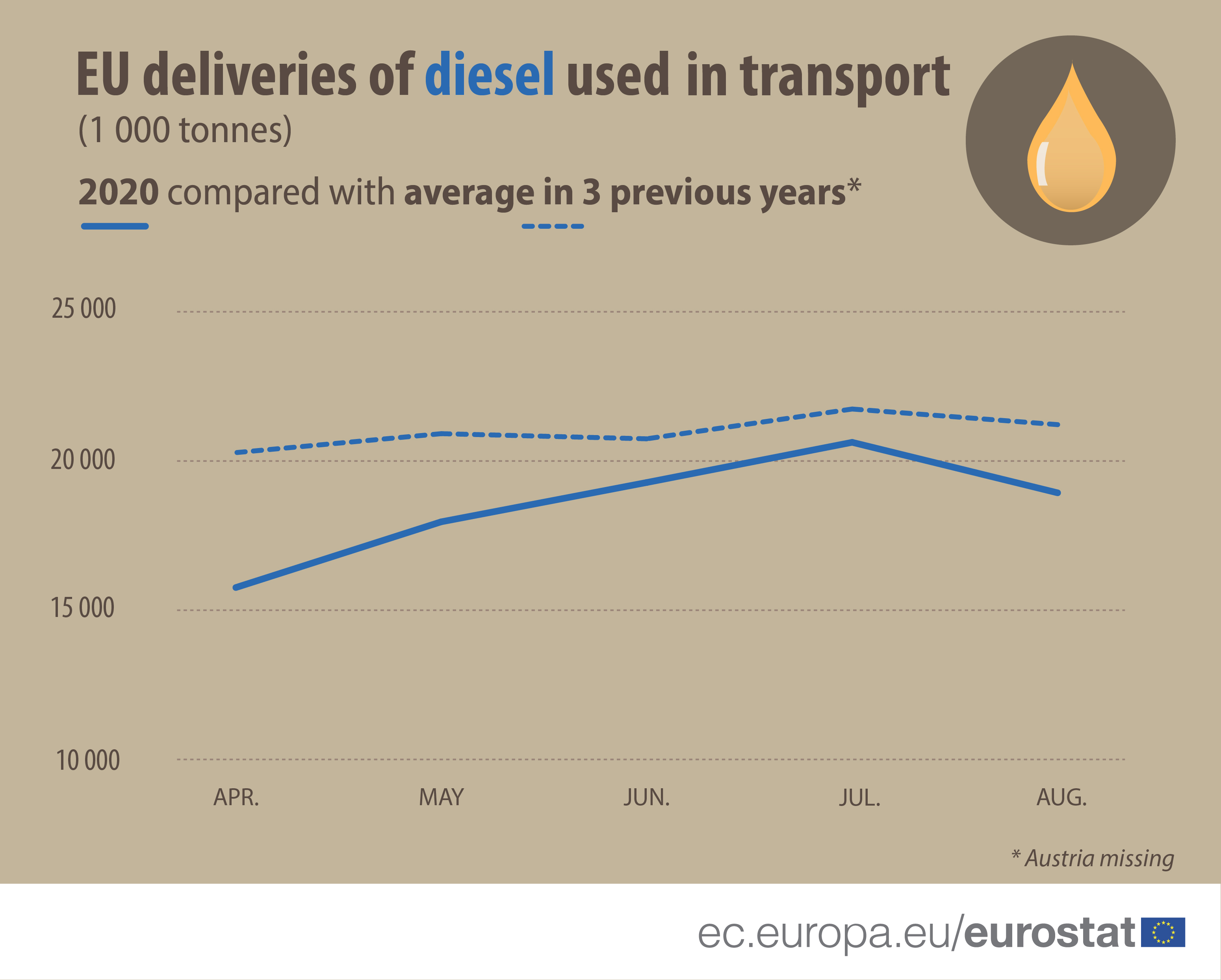 EU deliveries of diesel used in transport (1000 tonnes)