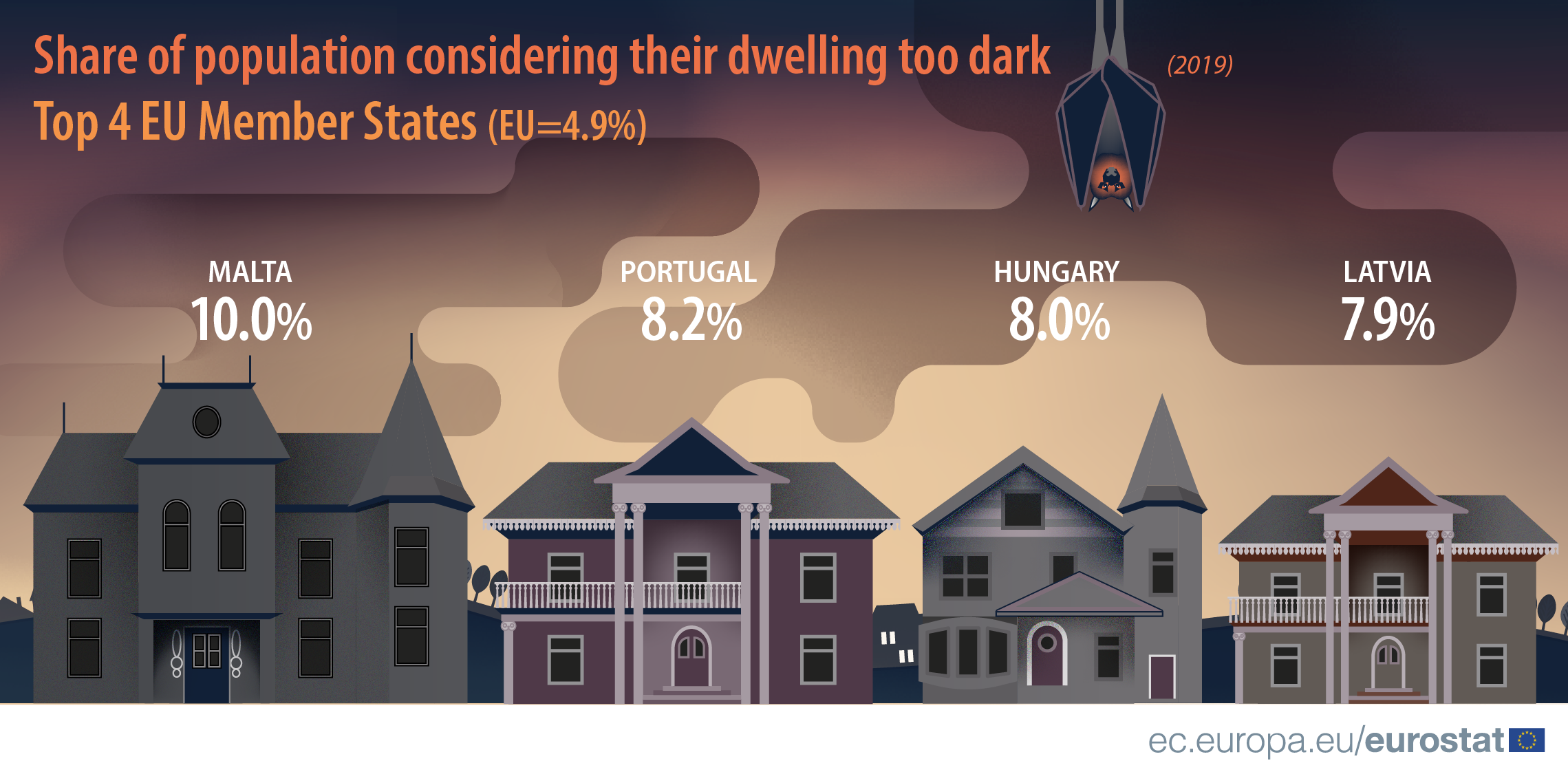 Infographic: Share of population considering their dwelling too dark top 4