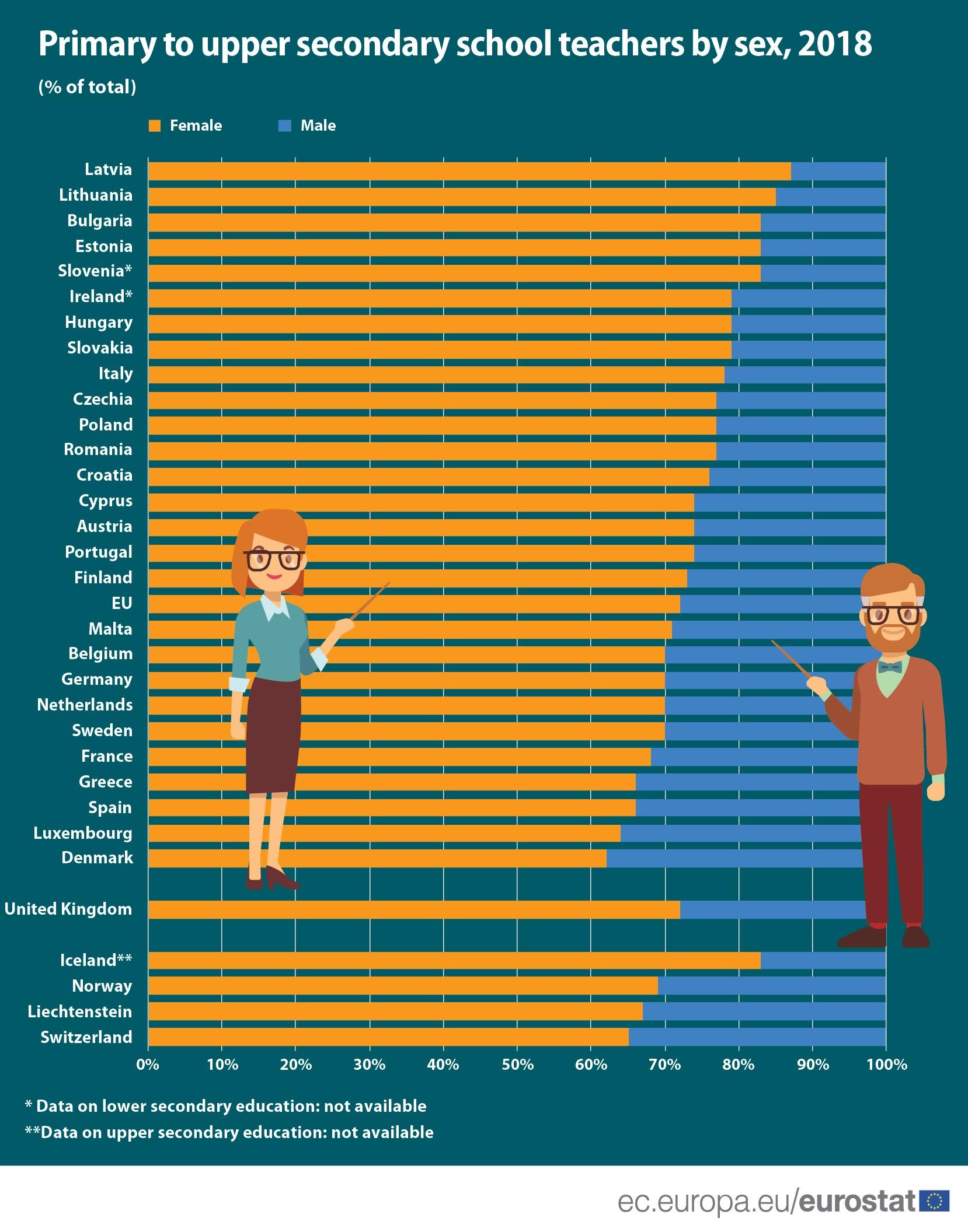 EU school teachers by sex