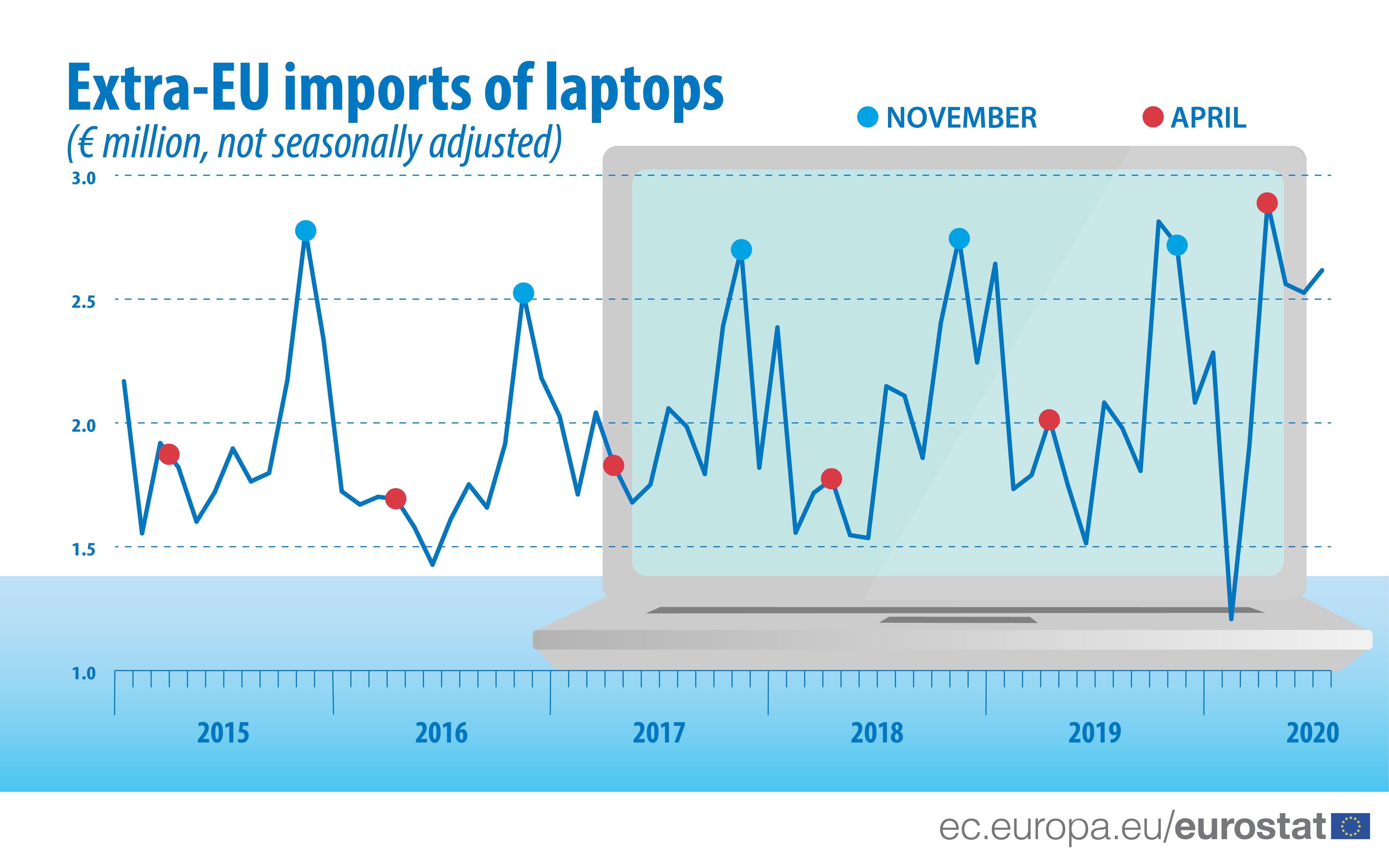 Extra-EU imports of laptops