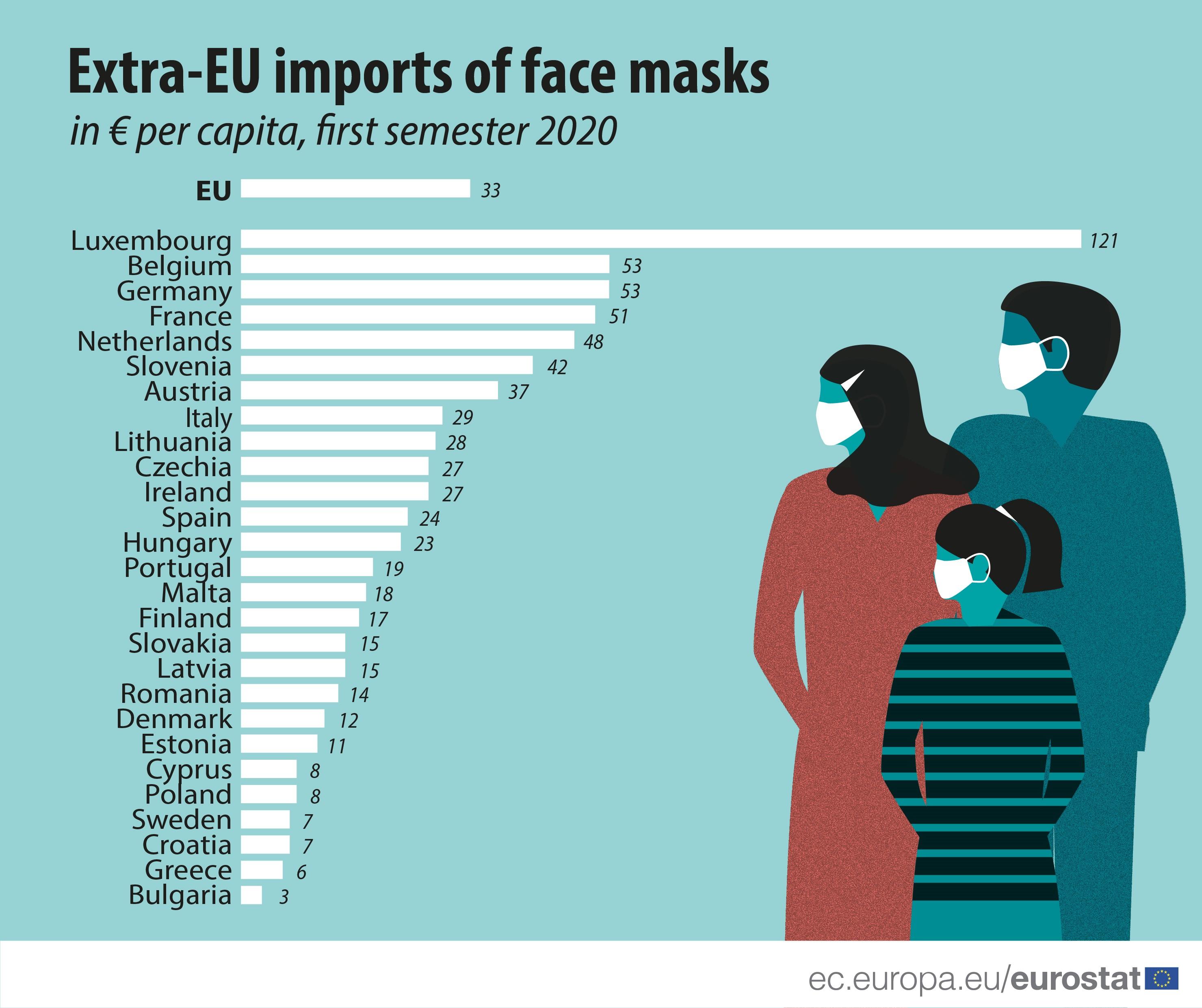 Extra-EU imports of face masks, in EUR per capita