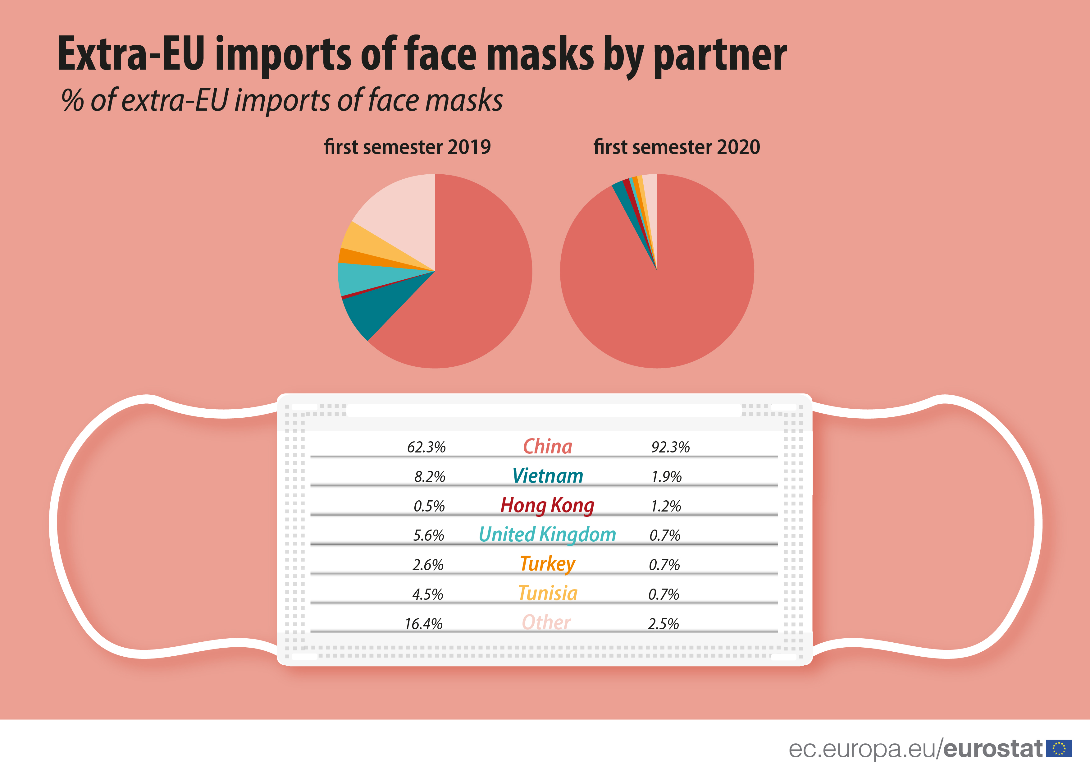 Extra-EU imports of face masks by partner