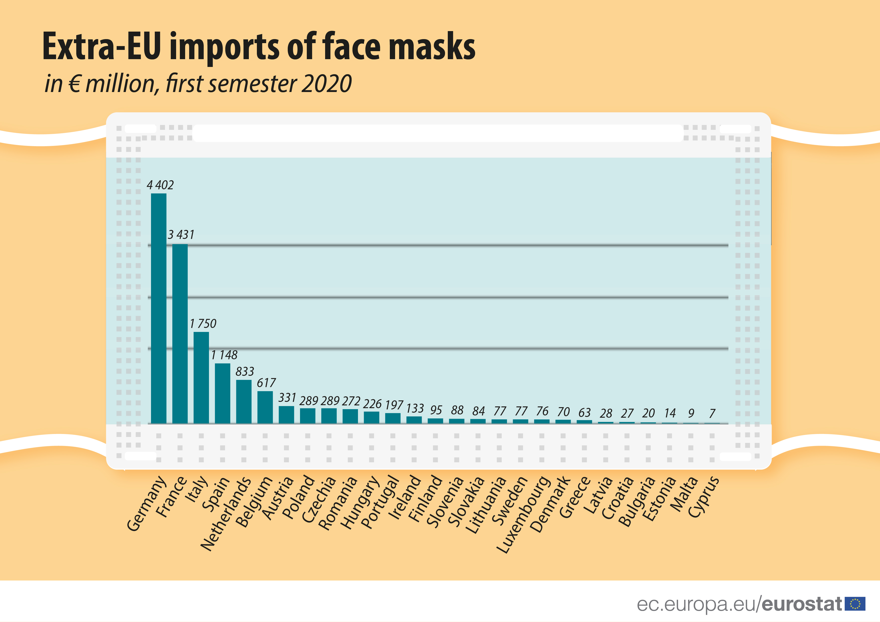 Extra-EU imports of face masks (in eur million)