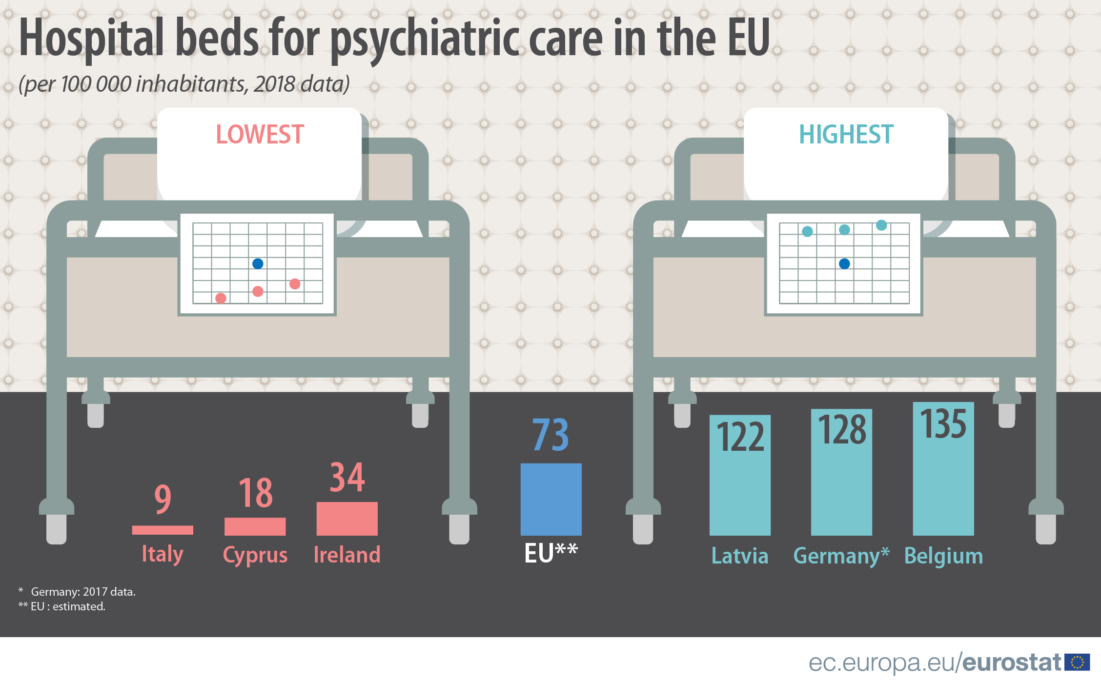 Infographic: Hospital beds for psychiatric care in the EU