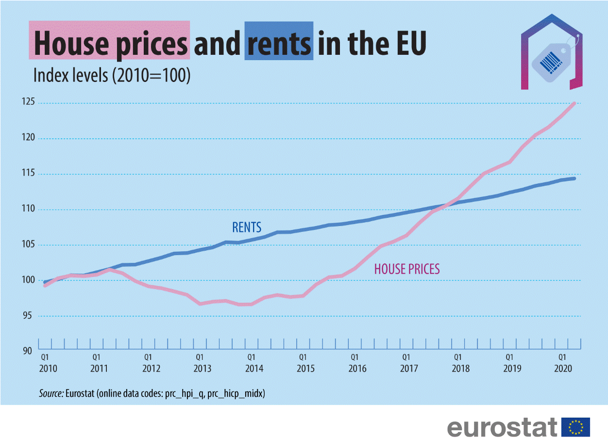 House prices and rent in the EU