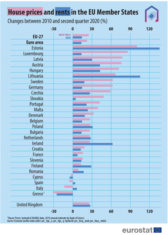 House prices and rent in the Member States