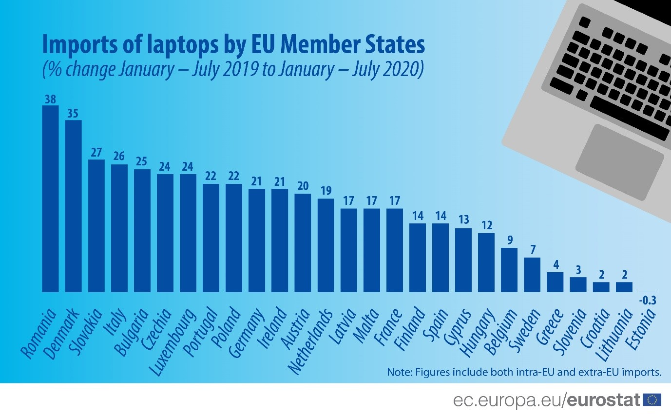 Growth of laptop imports in Europe during 2020