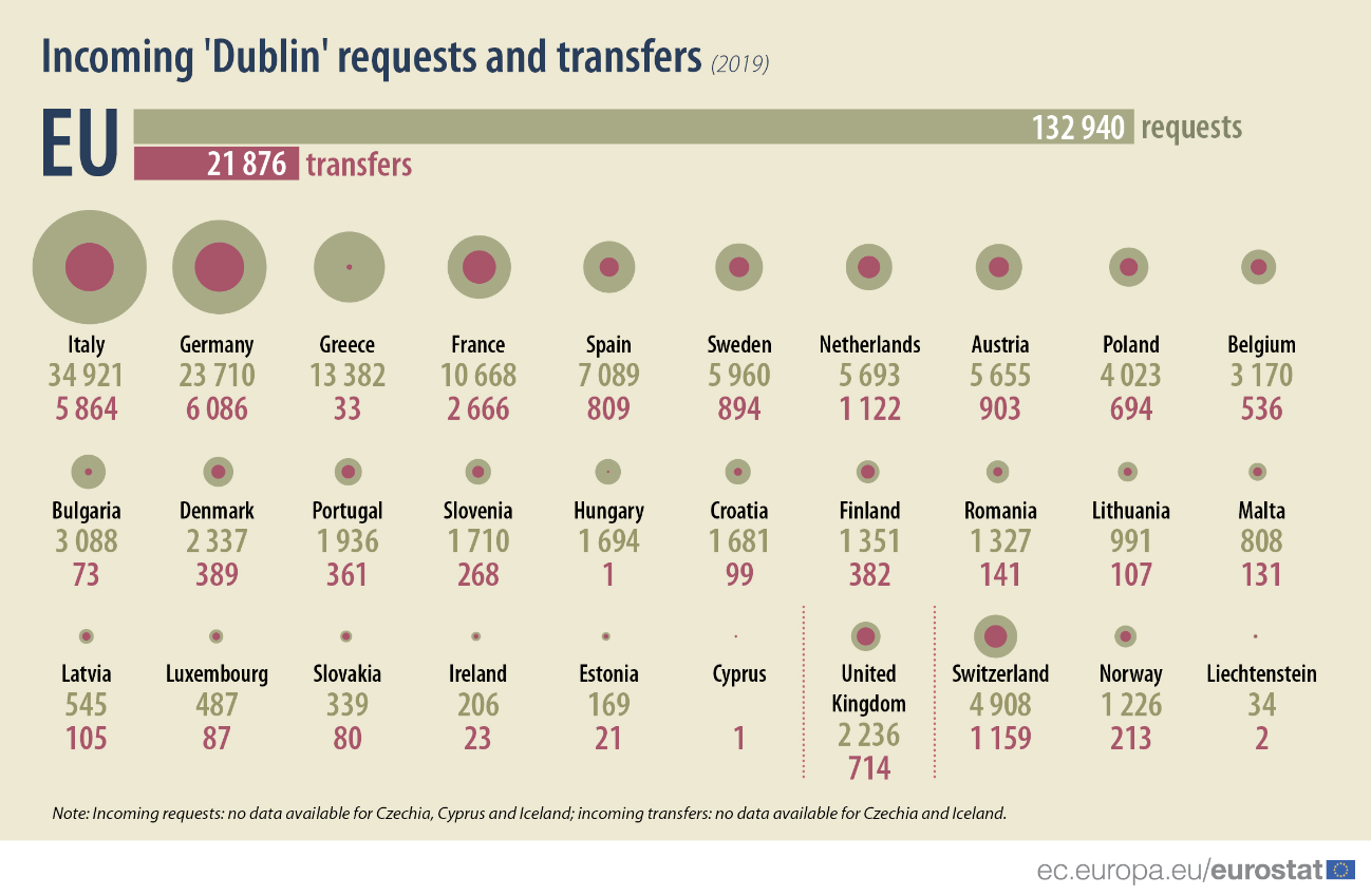 Incoming Dublin requests and transfers (2019)