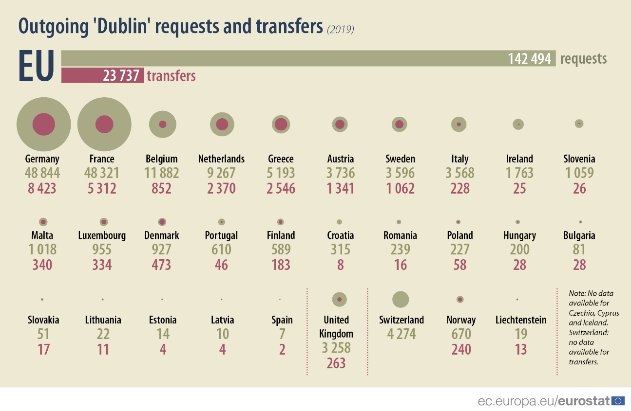 Outgoing Dublin requests and transfers (2019)