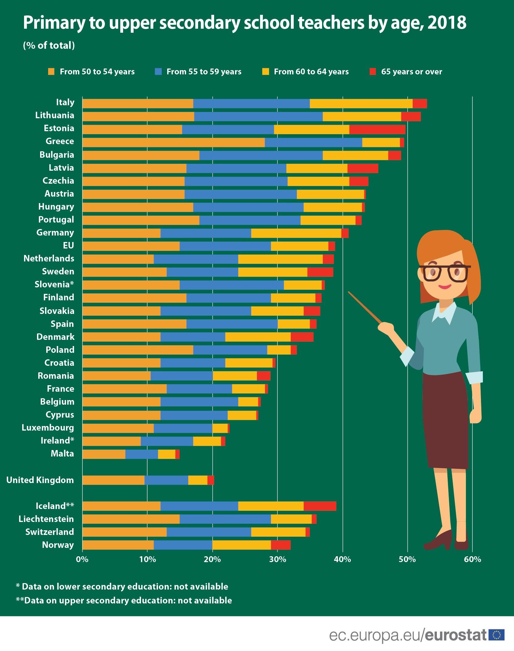 School teachers by age