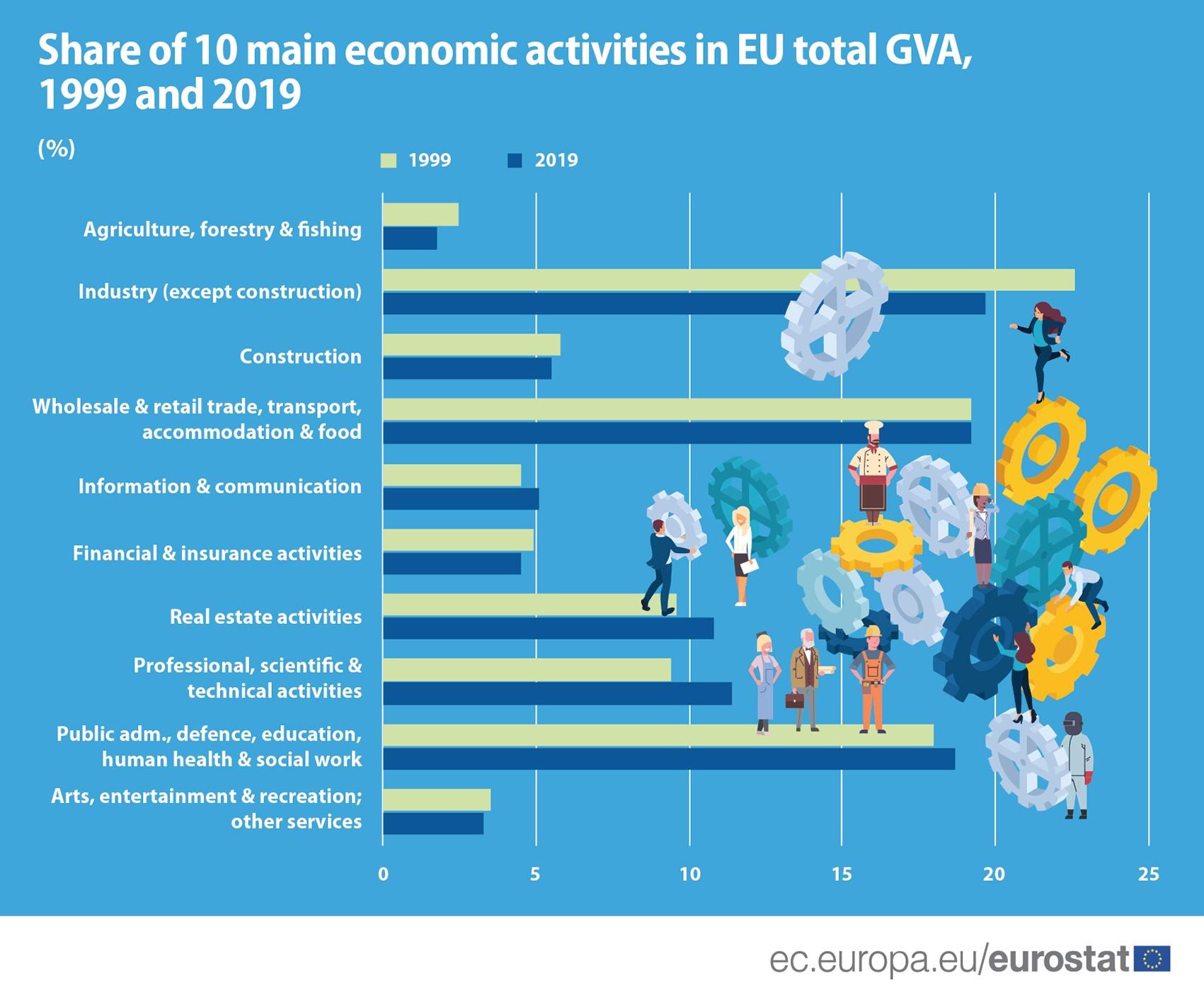 Share of 10 main economic activities in total GVA, 2019