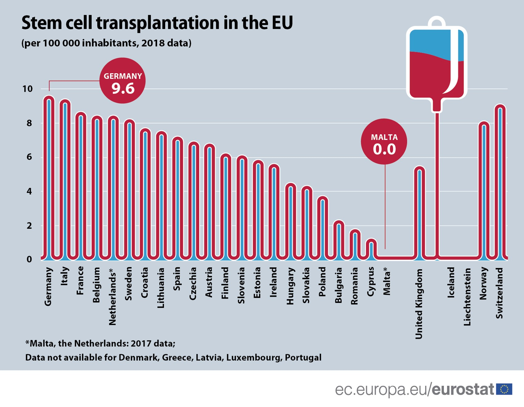 Stem cells transplants 2018