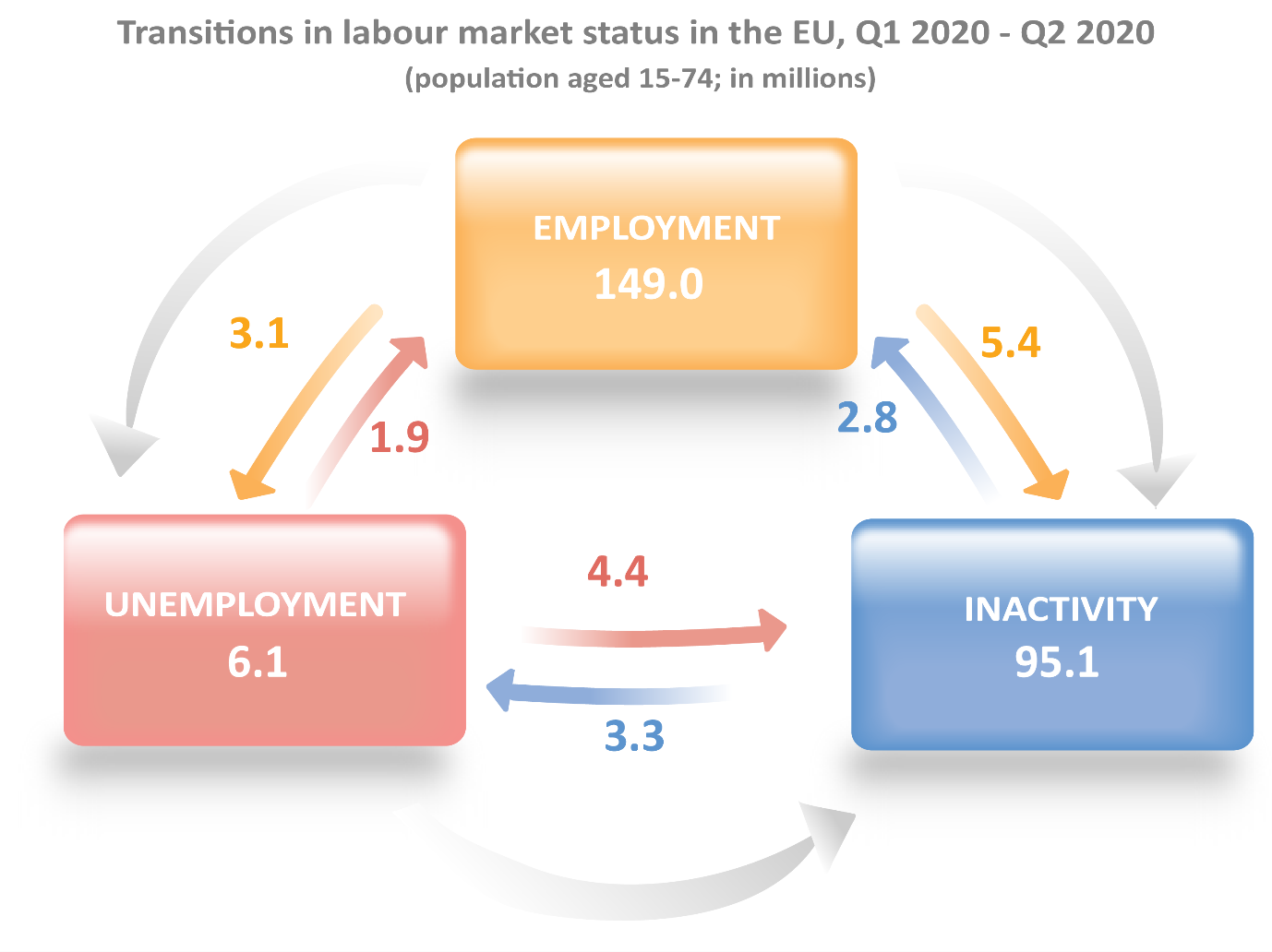 Transitions in labour market status in the EU, Q1 2020-Q2 2020 (population aged 15-74, in millions)