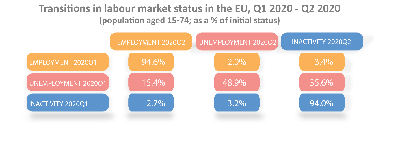 Transitions in labour market status in the EU, Q1 2020-Q2 2020