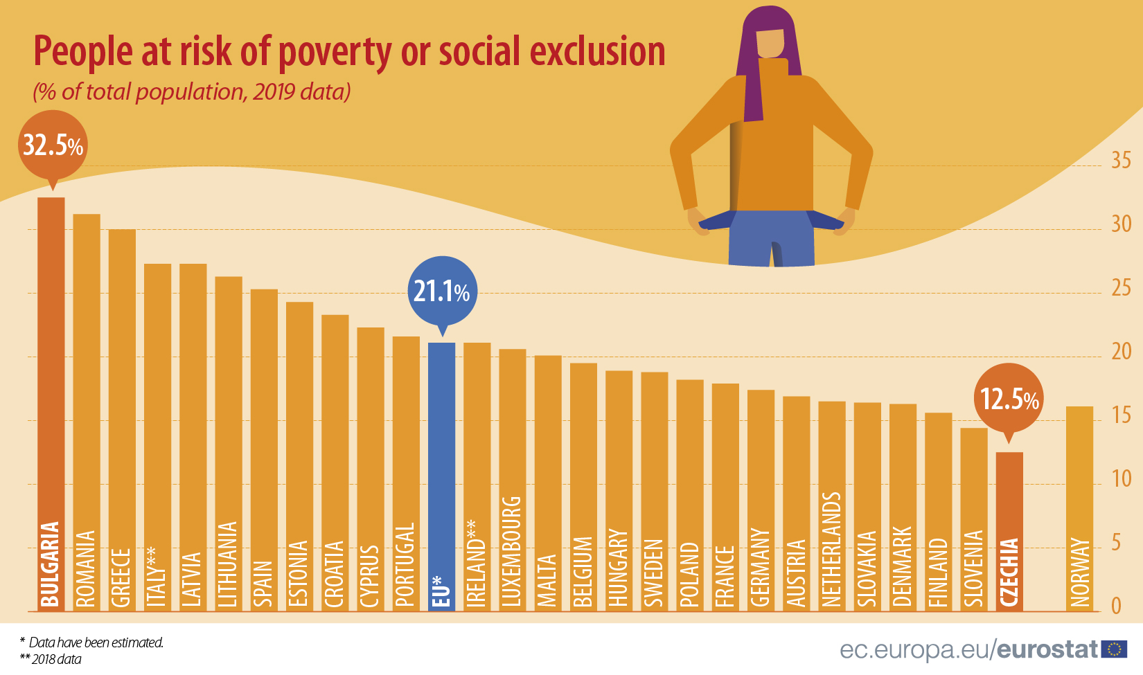 People at risk of poverty or social exclusion (2019)
