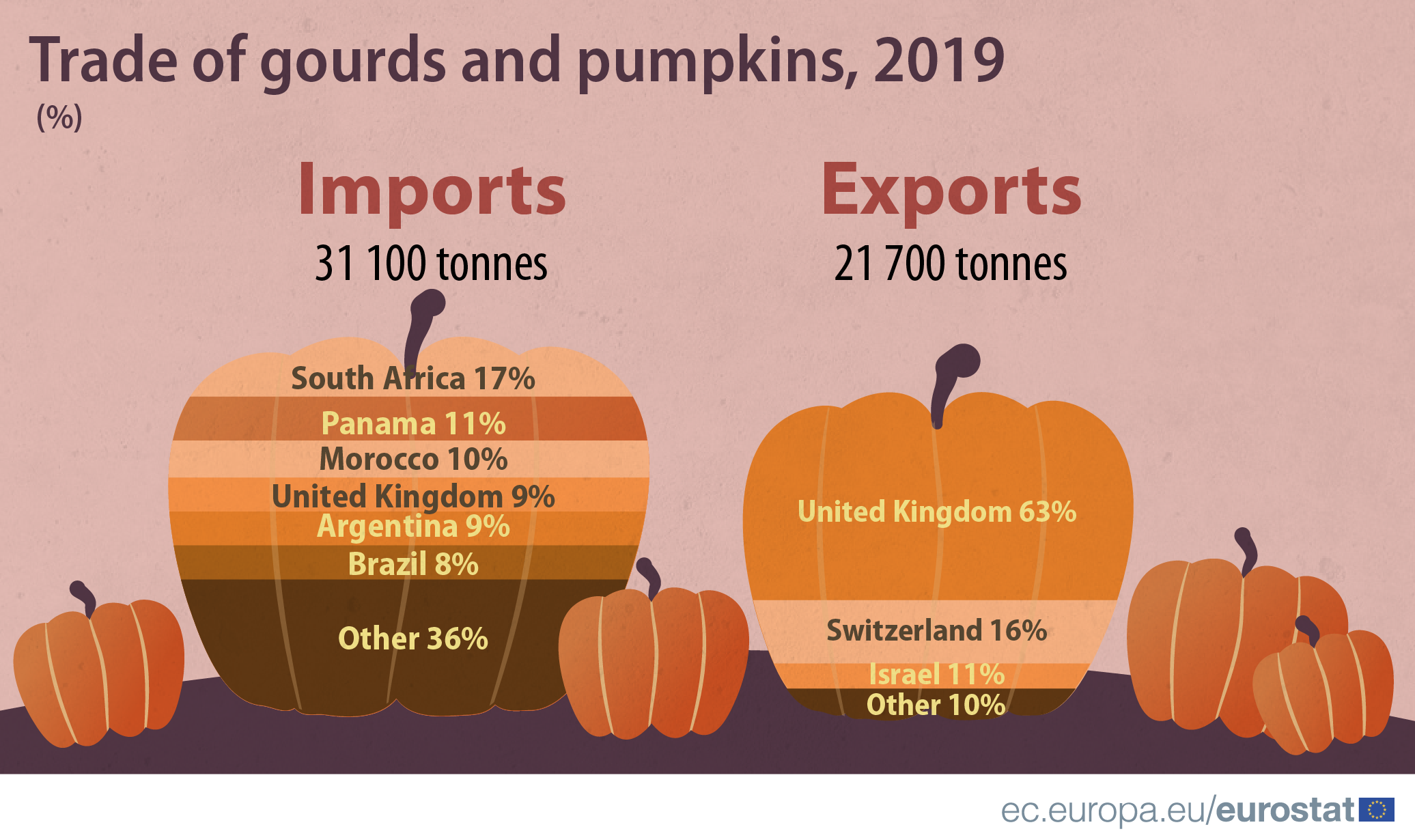 Infographic: Imports and exports of pumpkins