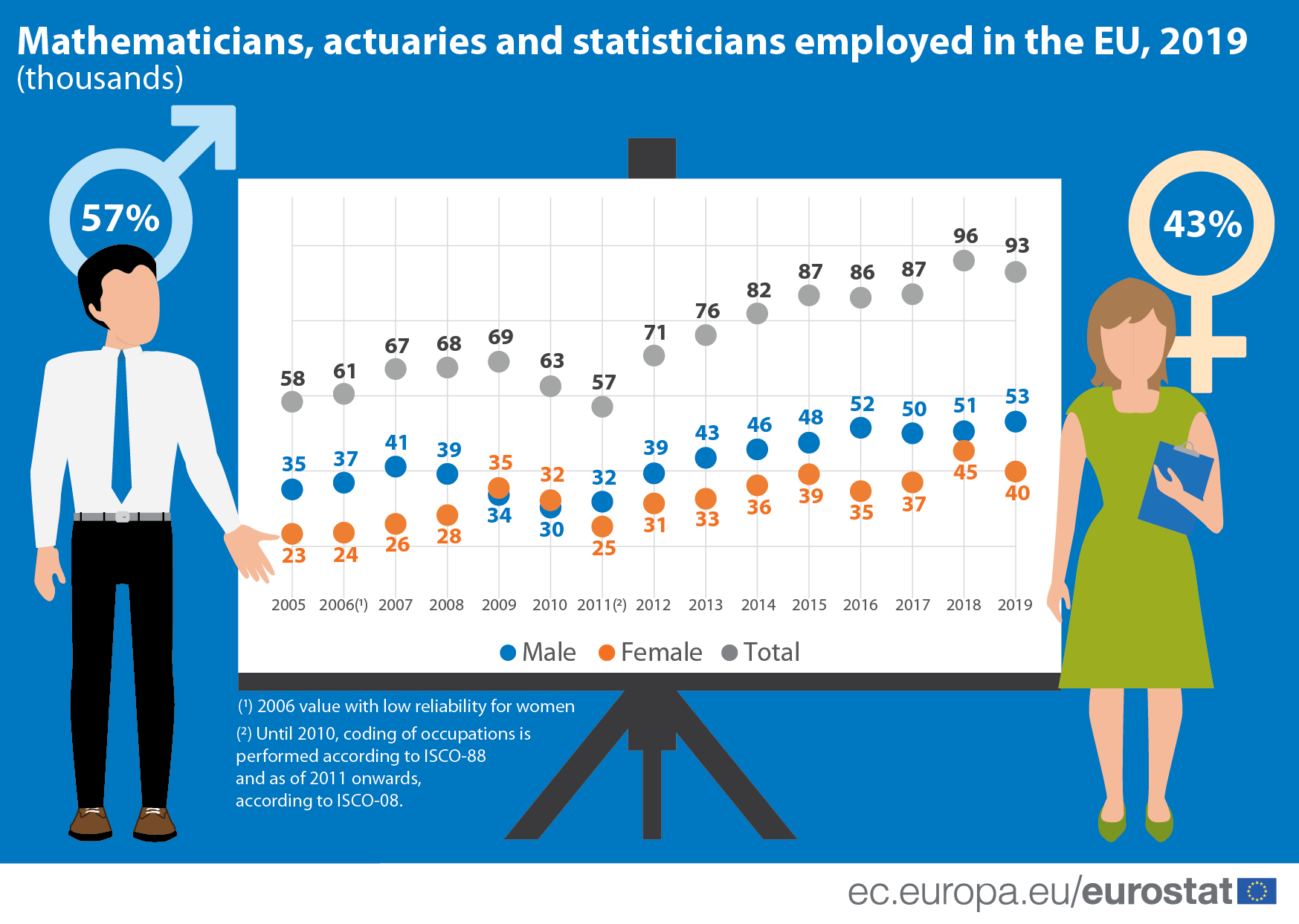 Infographic: Mathematicians, actuaries and statisticians employed in the EU, 2019